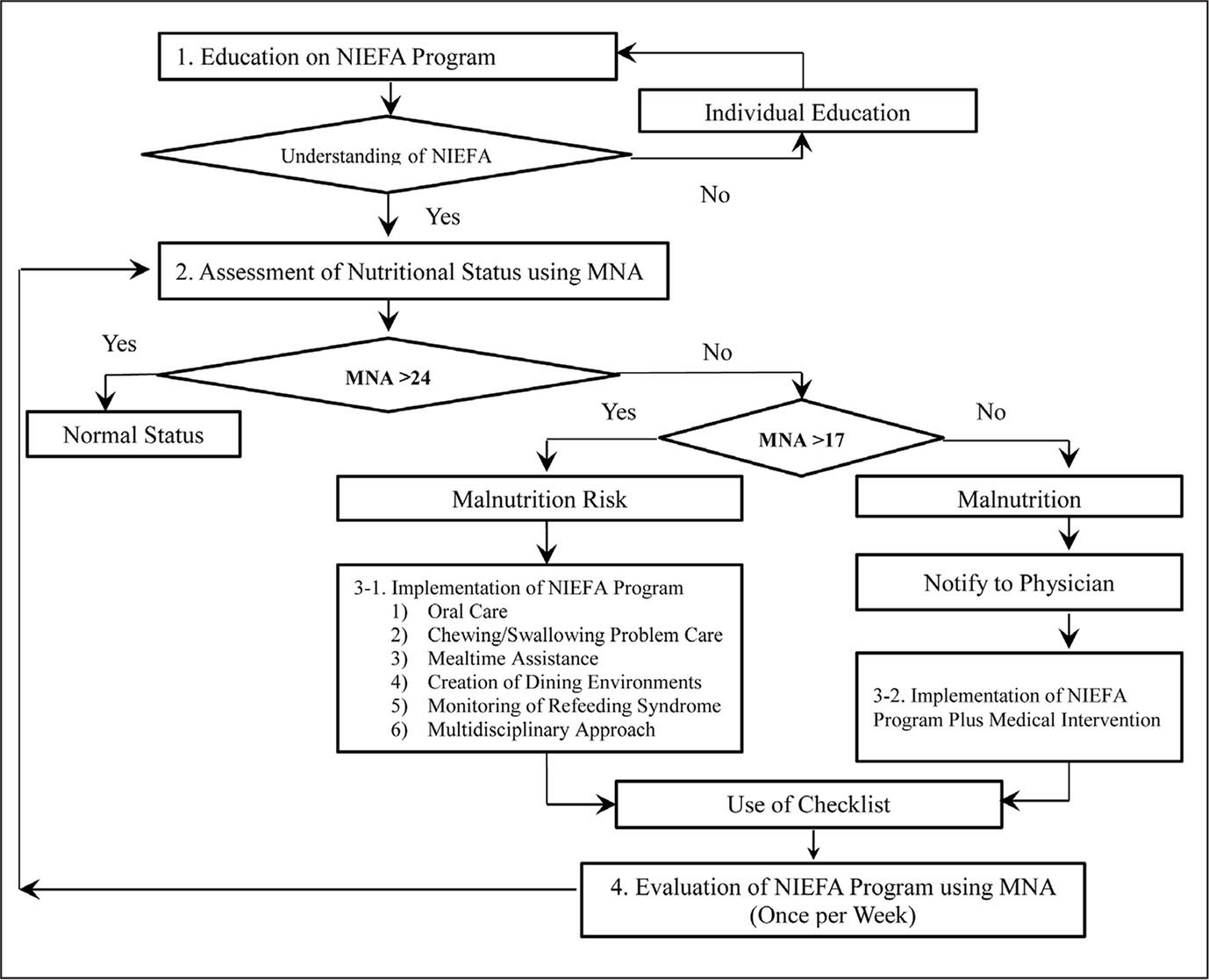 The NIEFA (nutritional intervention involving nursing staff education, facilitation, and a shared algorithm) program algorithm. Note. MNA = Mini Nutritional Assessment.