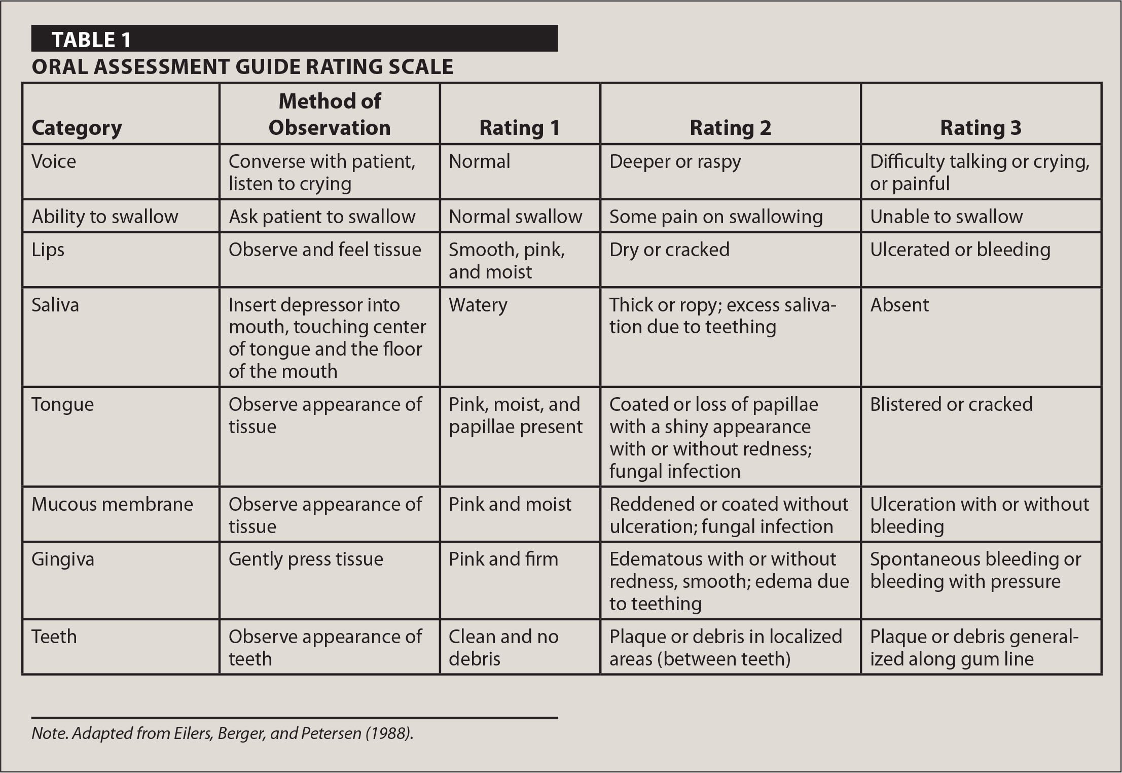 Oral Assessment Guide Rating Scale