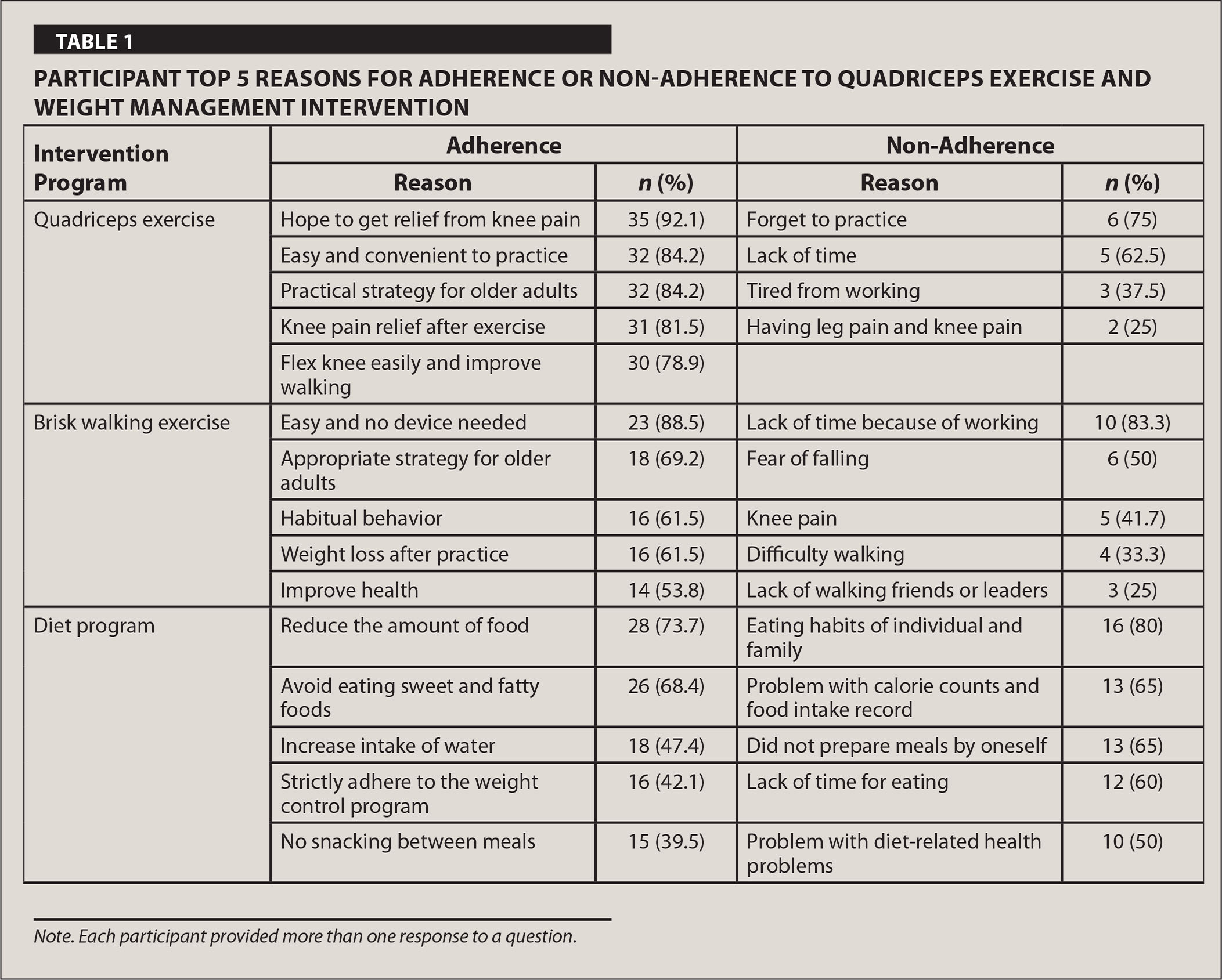 Participant Top 5 Reasons for Adherence or Non-Adherence to Quadriceps Exercise and Weight Management Intervention