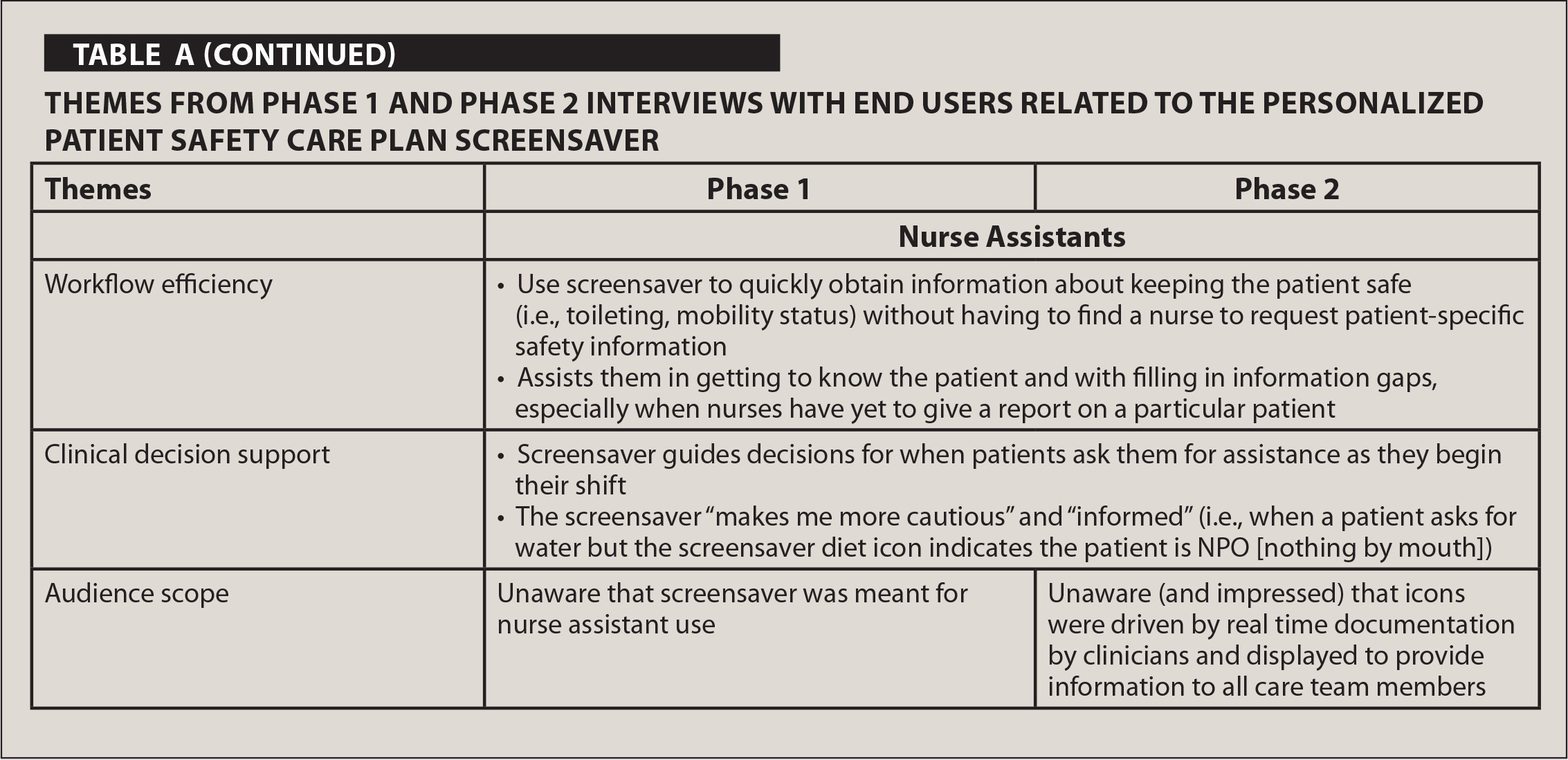 Themes from Phase 1 and Phase 2 Interviews with End Users Related to the Personalized Patient Safety Care Plan Screensaver