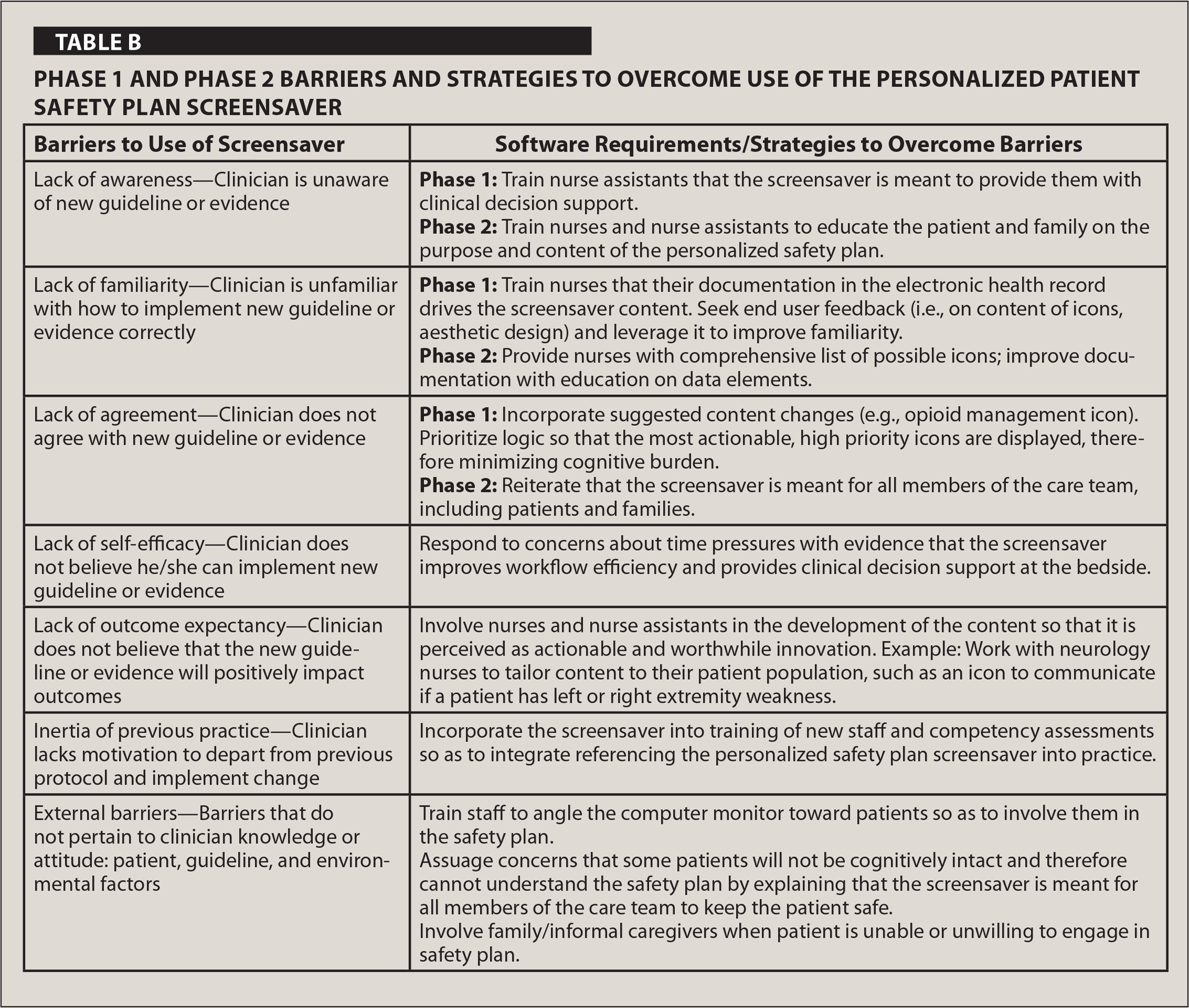 Phase 1 and Phase 2 Barriers and Strategies to Overcome Use of the Personalized Patient Safety Plan Screensaver