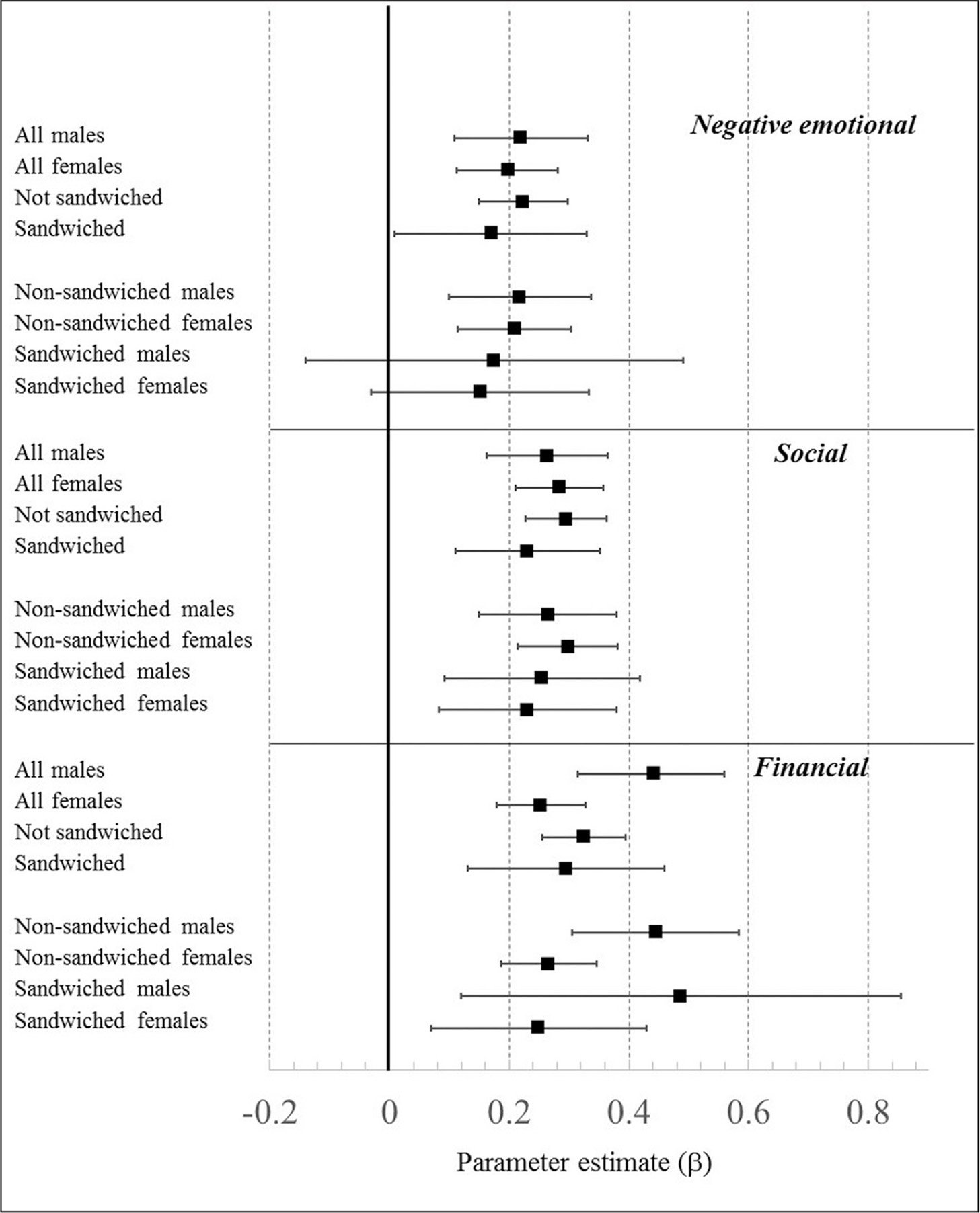 Model-based parameter estimates for the association between standardized measures of caregiving intensity and caregiver burden by gender and sandwiched status.