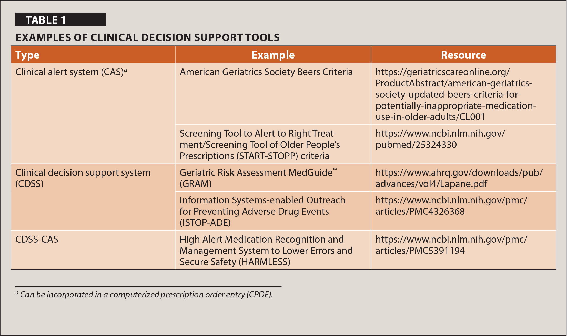 Examples of Clinical Decision Support Tools
