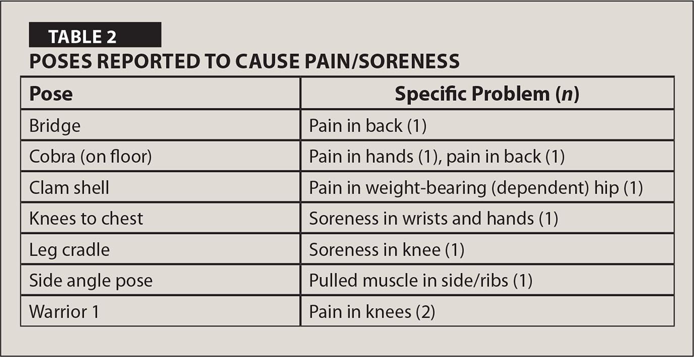 Poses Reported to Cause Pain/Soreness