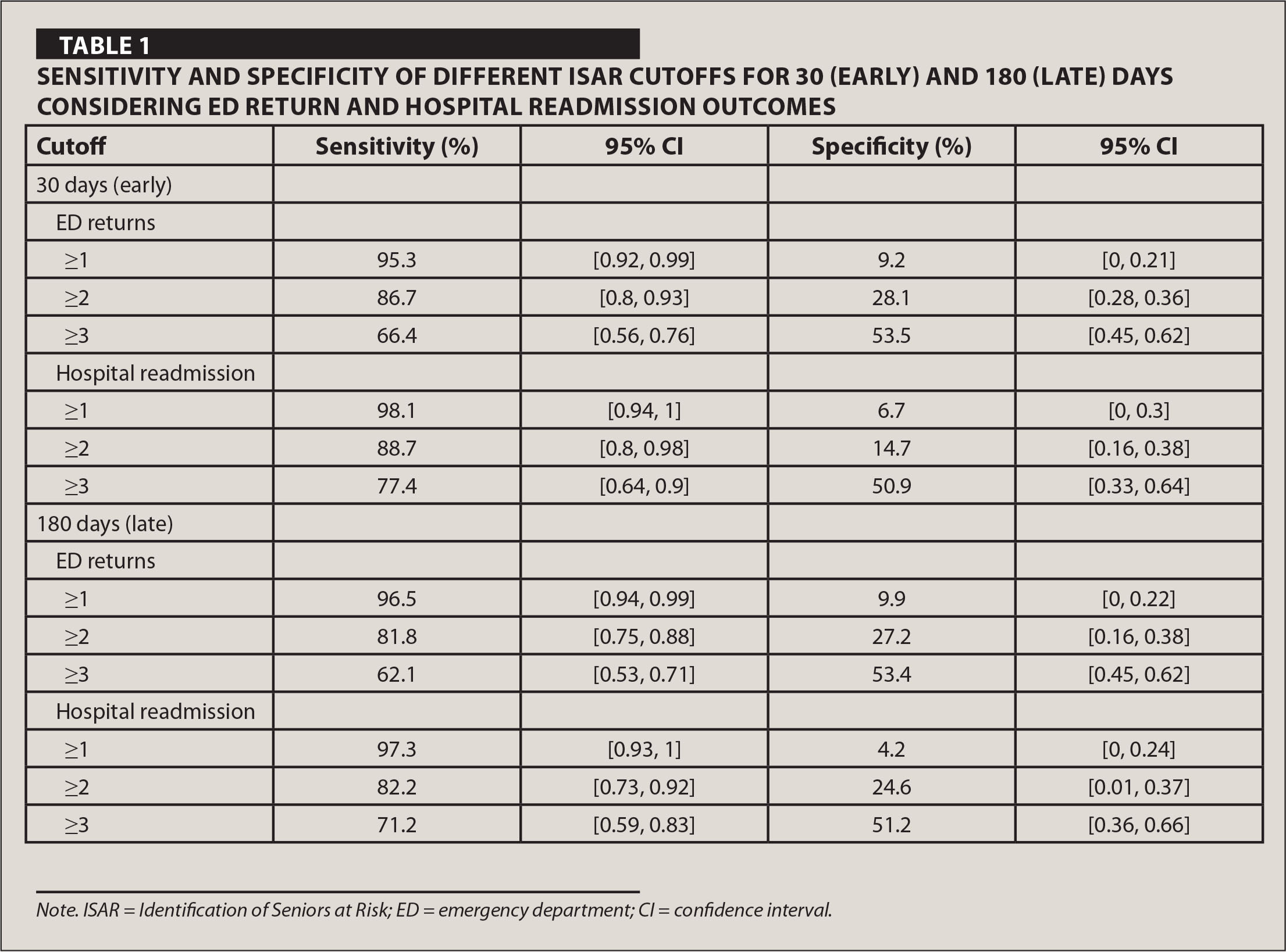 Sensitivity and Specificity of Different ISAR Cutoffs for 30 (Early) and 180 (Late) Days Considering ED Return and Hospital Readmission Outcomes