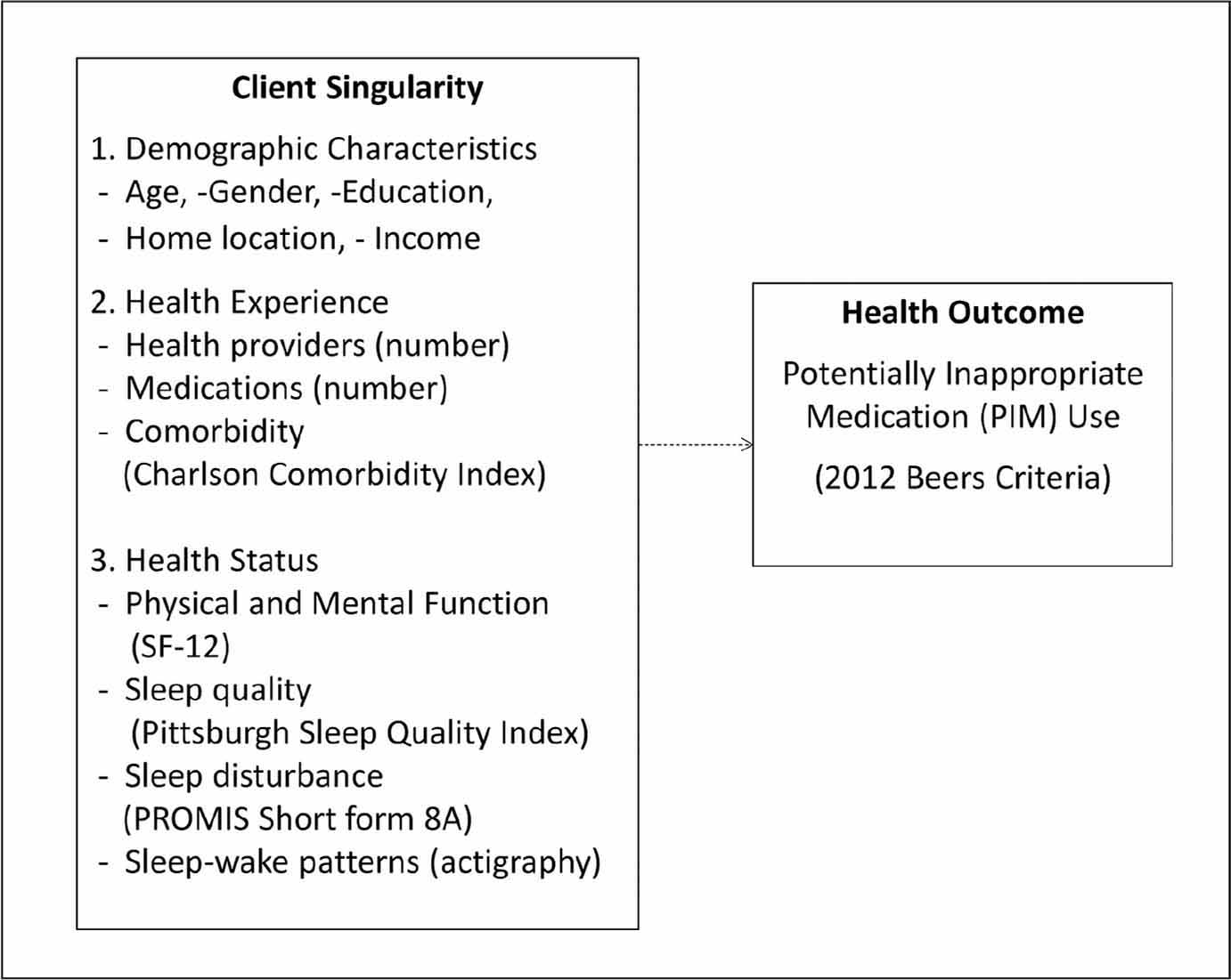 Research model of factors associated with potentially inappropriate medication use in community-dwelling older adults, adapted from Cox's (1982) Interaction Model of Client Health Behavior.Note. PROMIS = Patient-Reported Outcomes Measurement Information System.