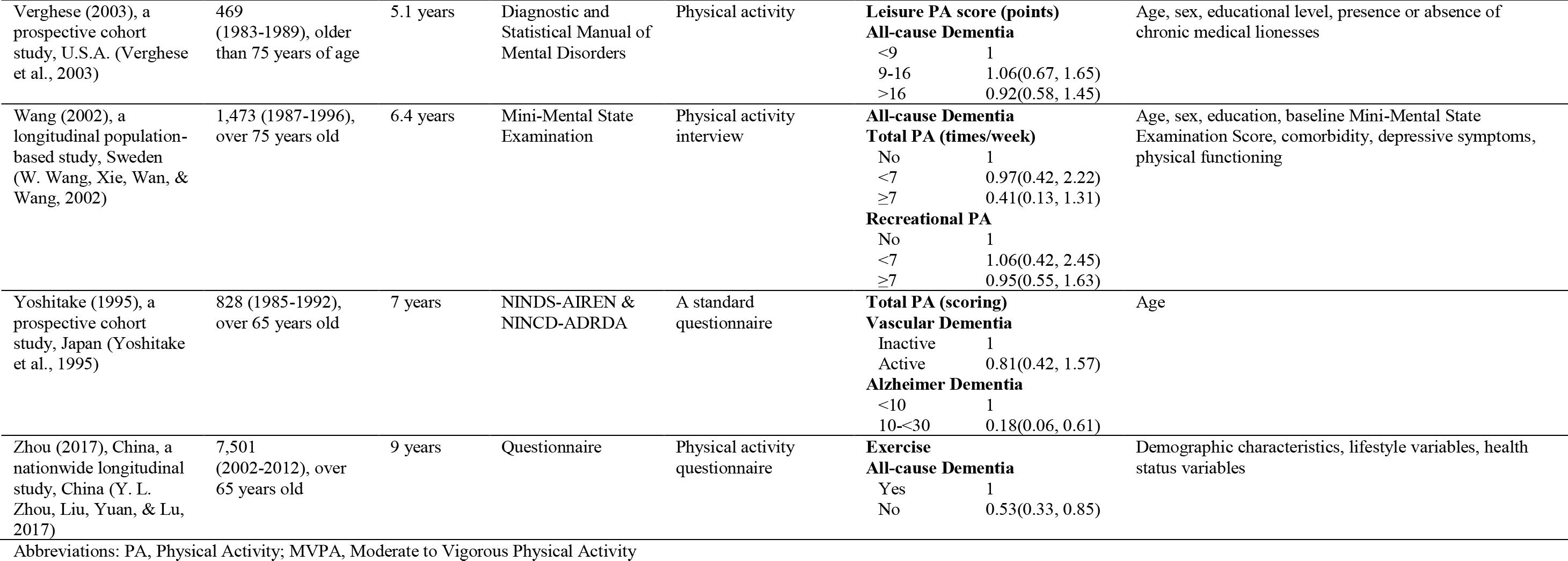 Characteristics of Selected Studies: Physical Activity, and Dementia Risk