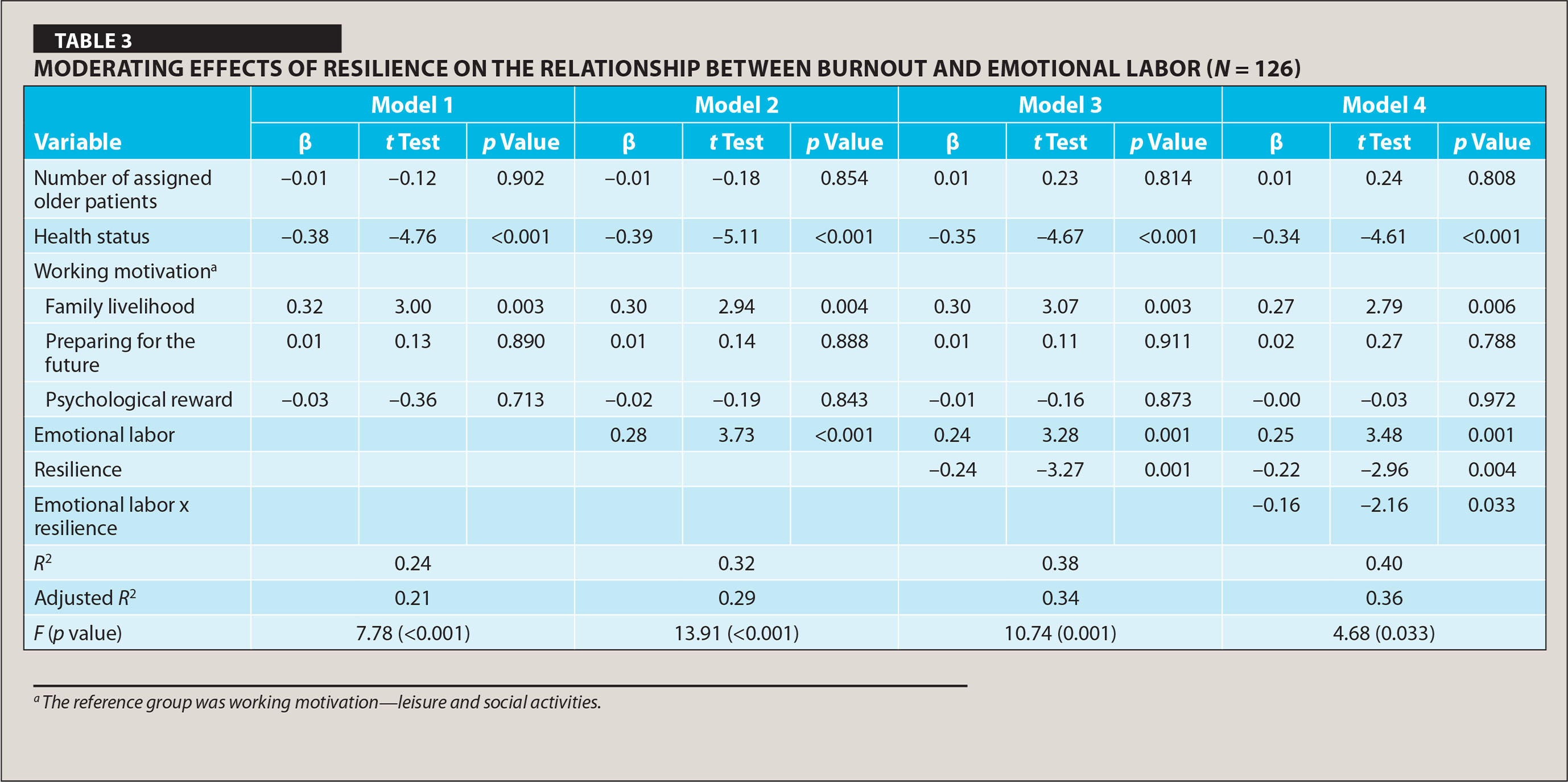 Moderating Effects of Resilience on the Relationship between Burnout and Emotional Labor (N= 126)