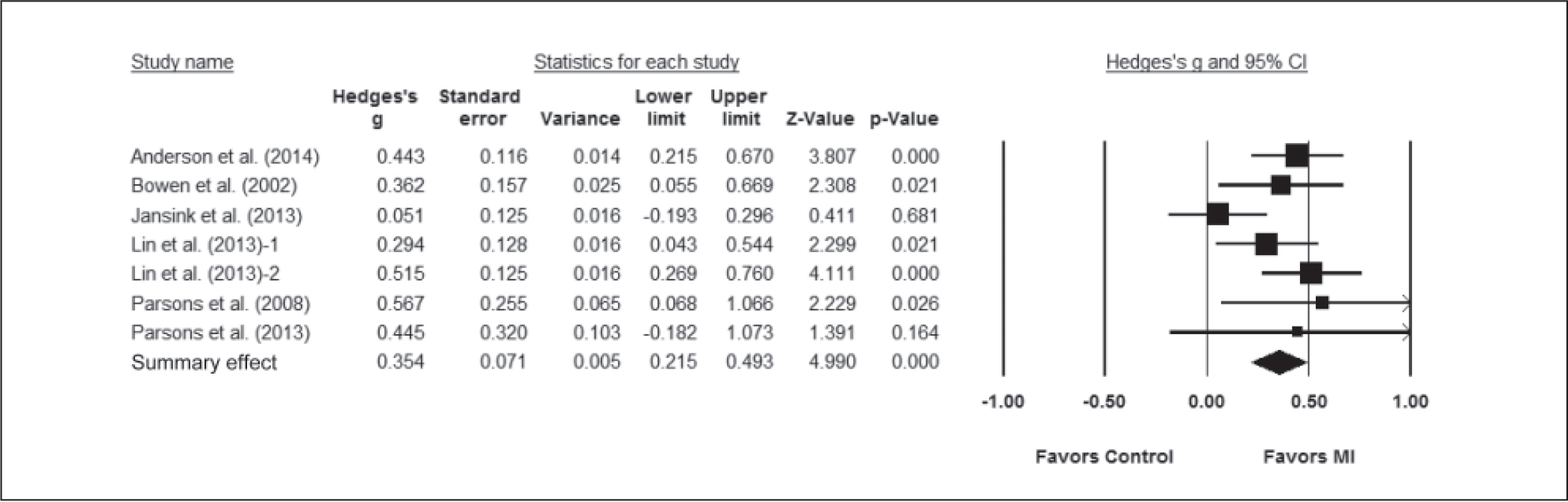 Effect sizes of motivational interviewing (MI) intervention on fat consumption.