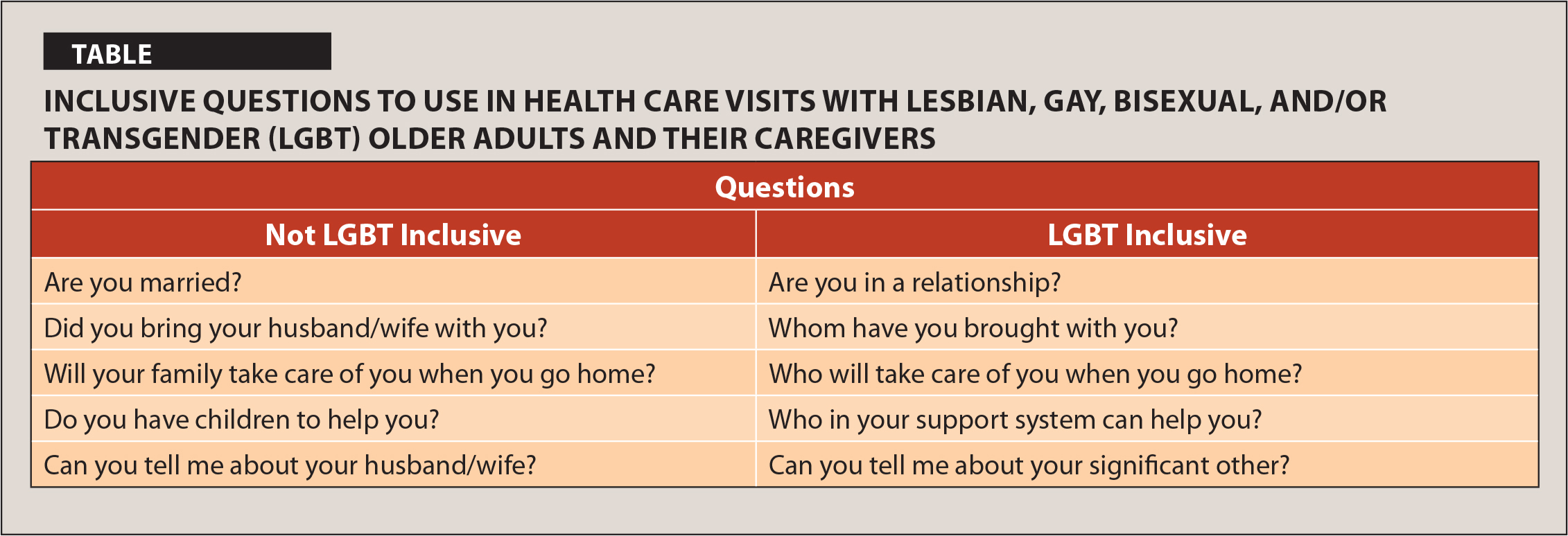 Inclusive Questions to use in Health Care Visits with Lesbian, Gay, Bisexual, and/or Transgender (LGBT) Older Adults and their Caregivers