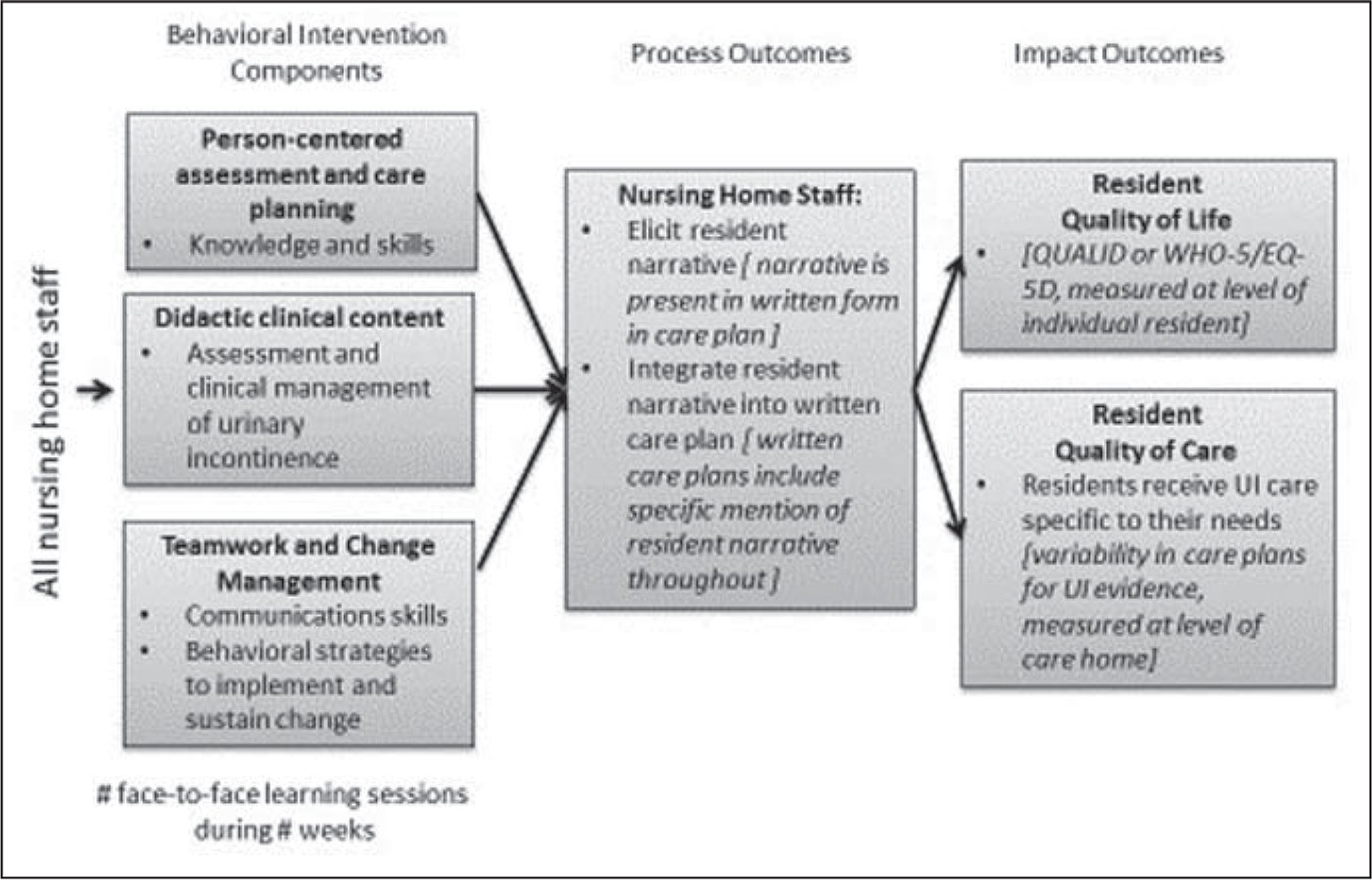 Implementation of the person-centered care approach.