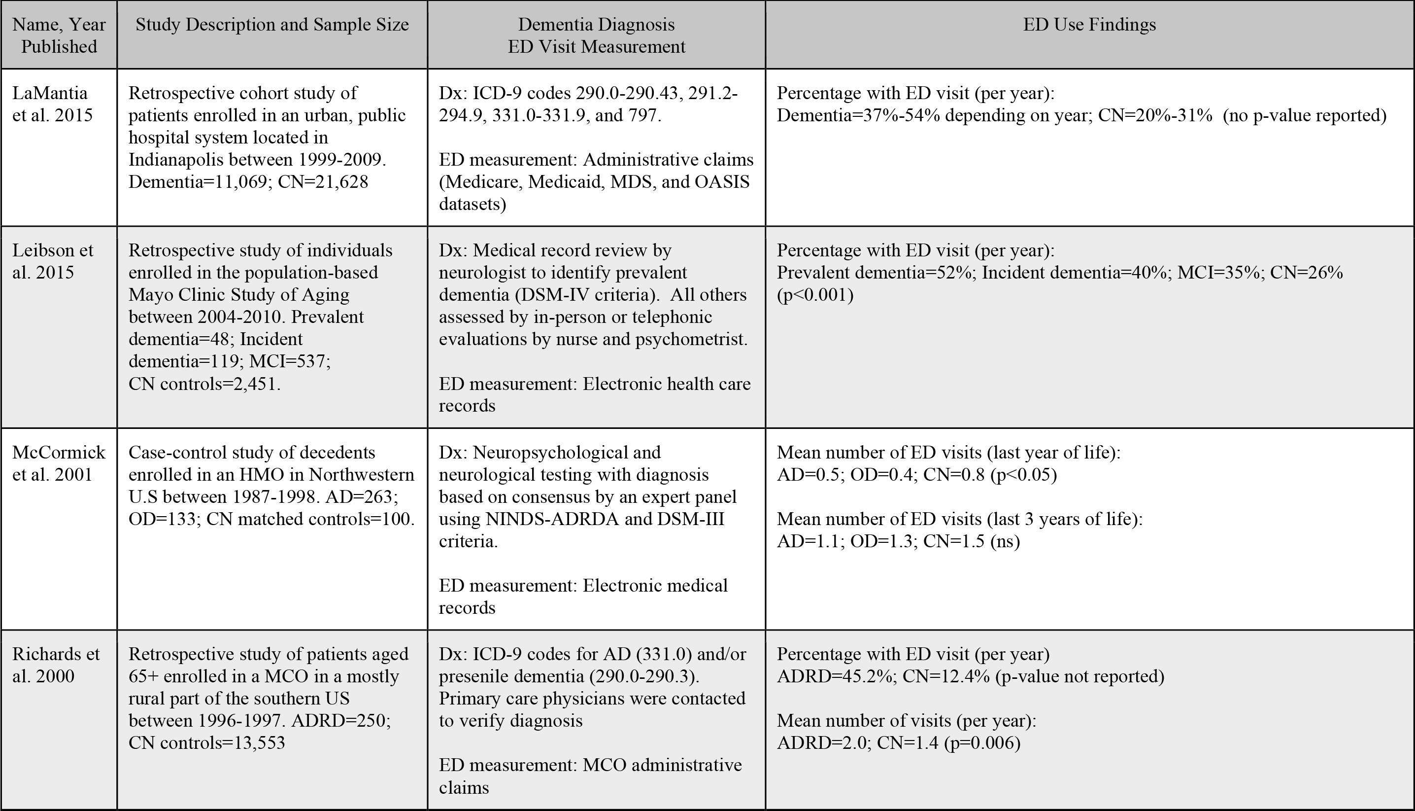 Characteristics and Findings of Studies Comparing ED Use by Persons With and Without Dementia