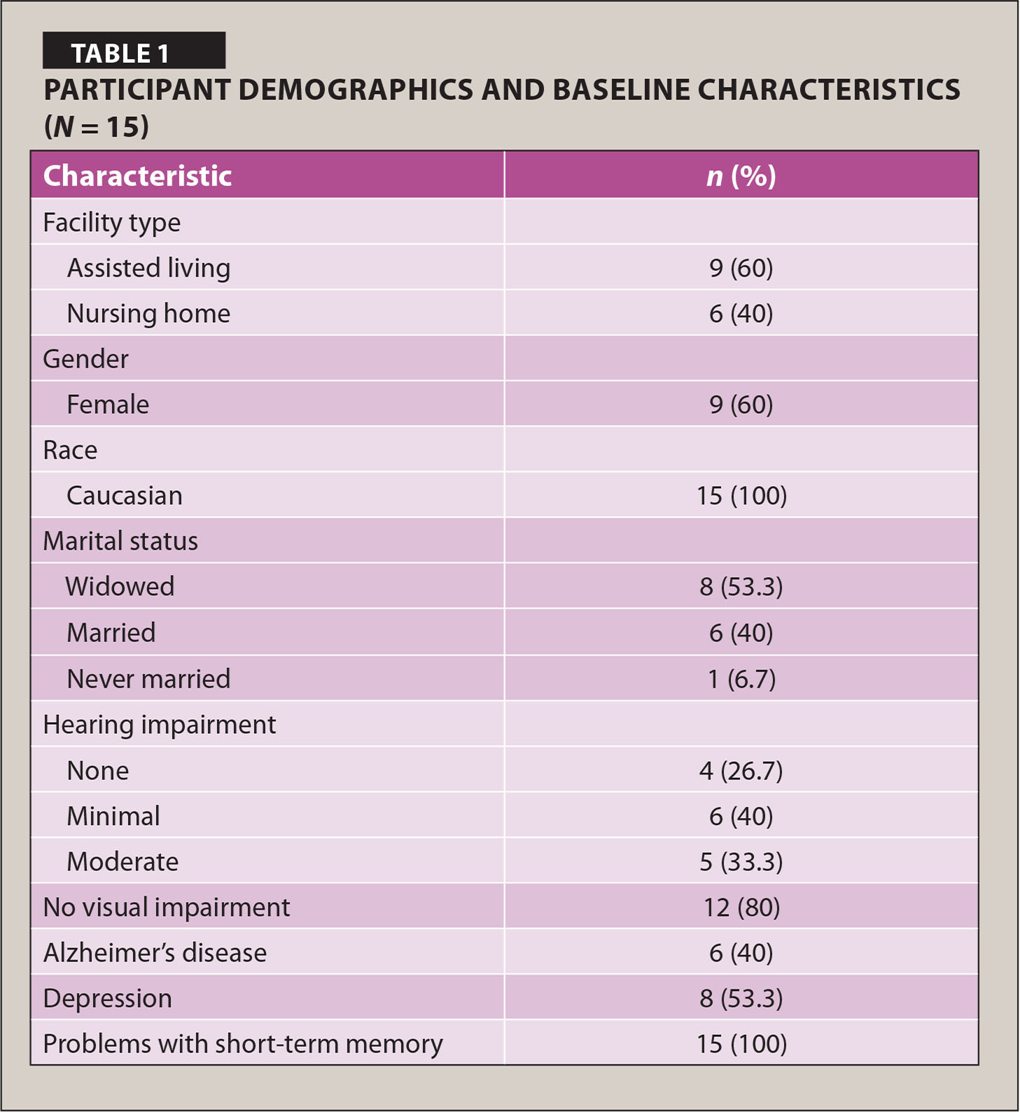 Participant Demographics and Baseline Characteristics (N = 15)