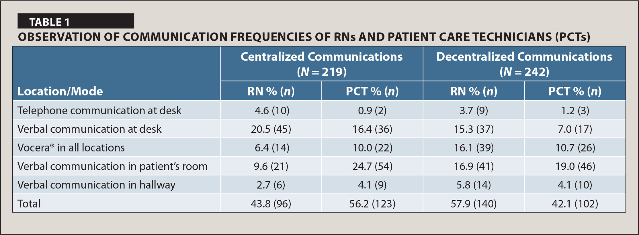 Observation of Communication Frequencies of RNS and Patient Care Technicians (PCTs)