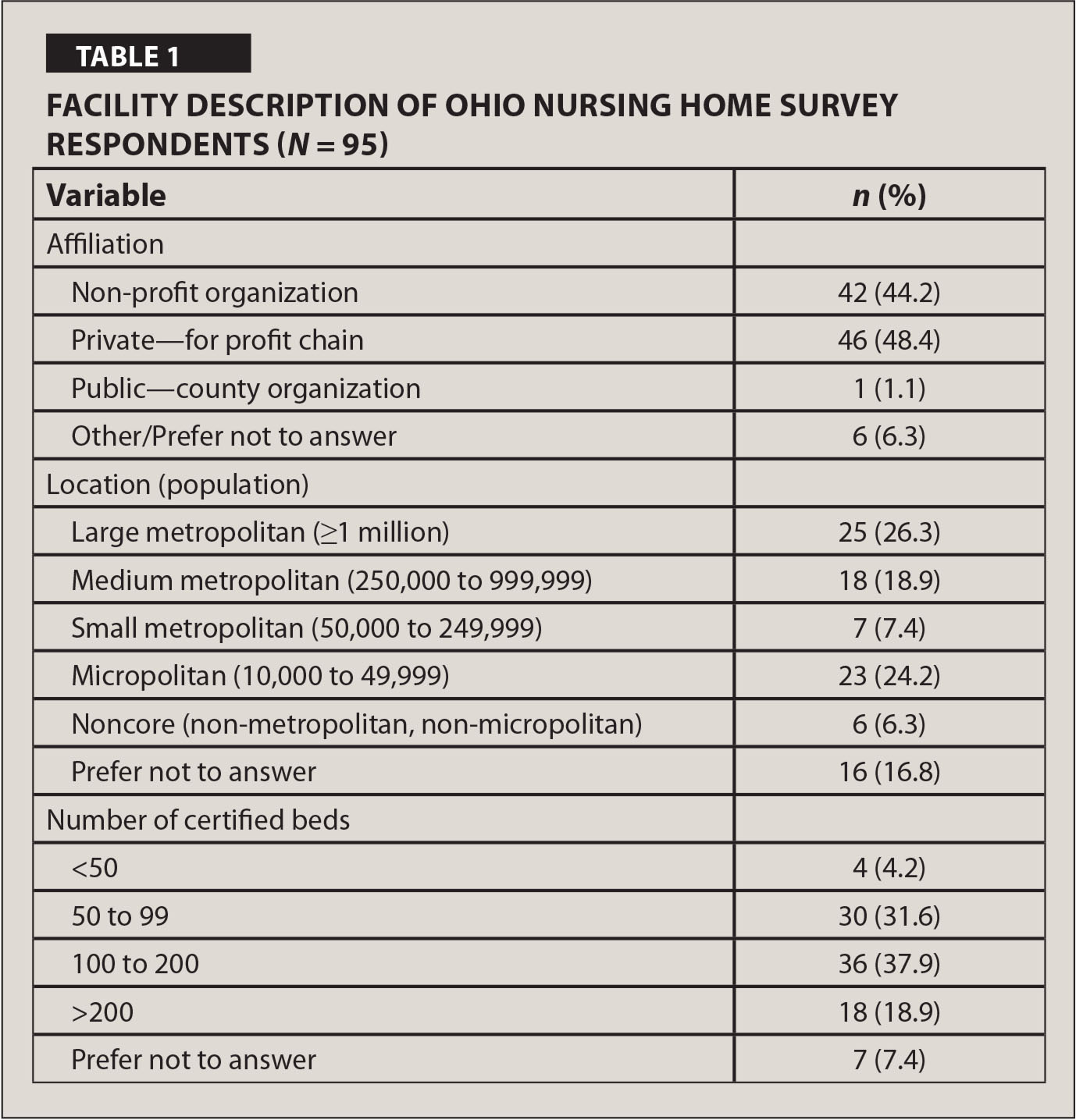 Facility Description of Ohio Nursing Home Survey Respondents (N = 95)