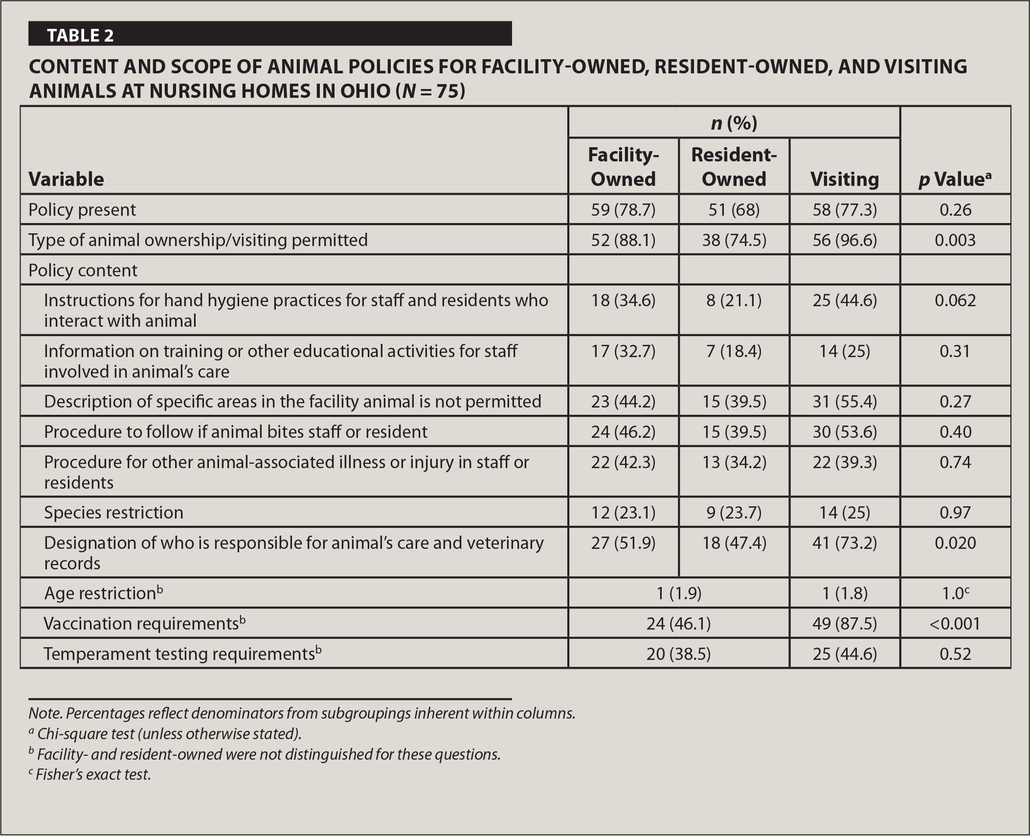 Content and Scope of Animal Policies for Facility-Owned, Resident-Owned, and Visiting Animals at Nursing Homes in Ohio (N = 75)