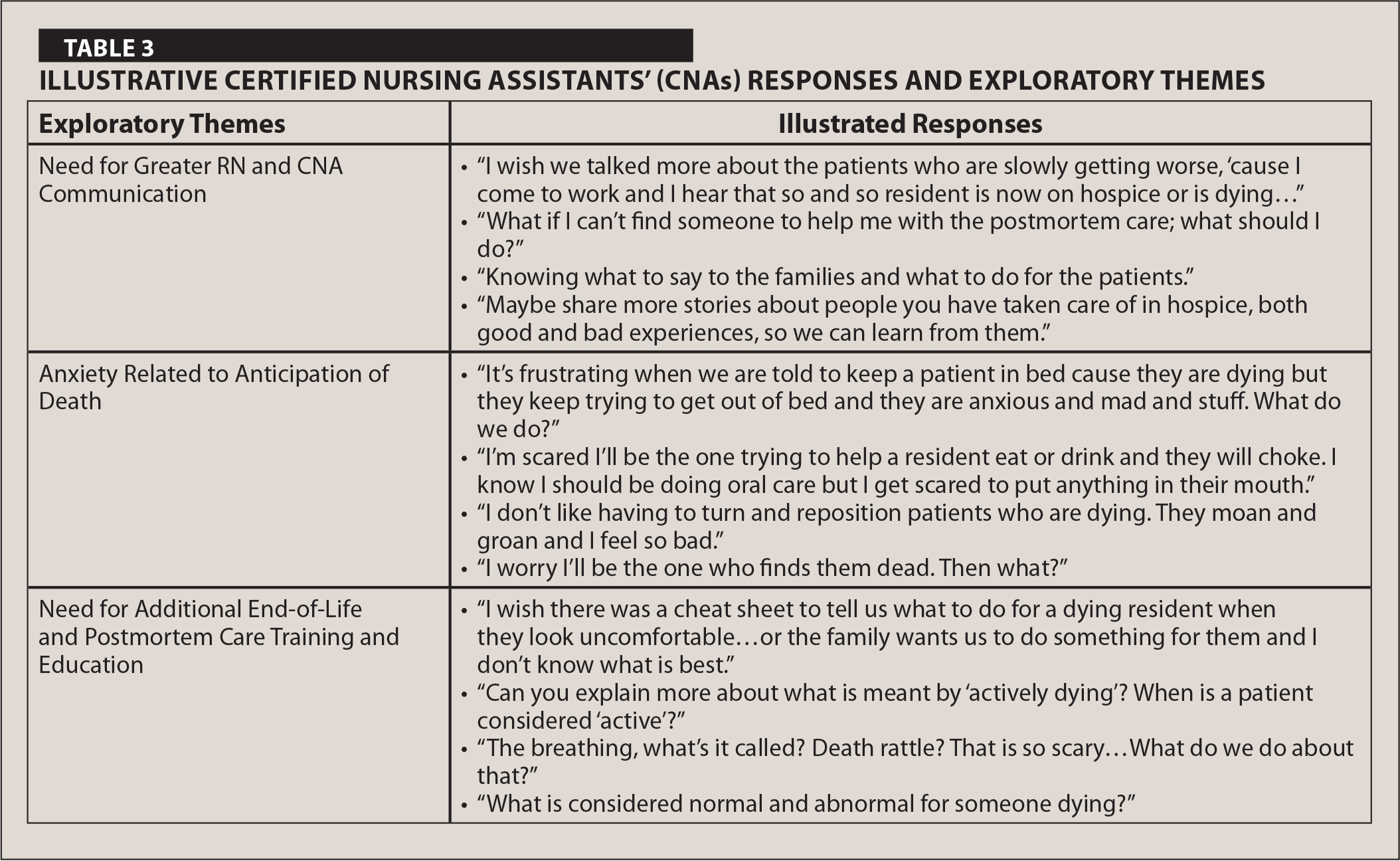 Illustrative Certified Nursing Assistants' (CNAs) Responses and Exploratory Themes