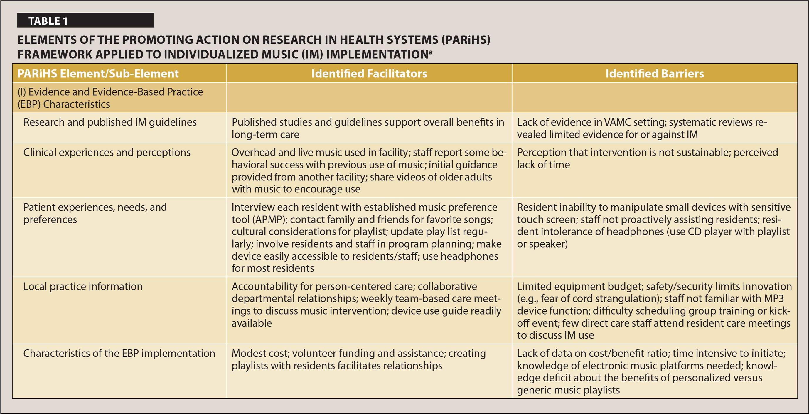 Elements of the Promoting Action on Research in Health Systems (PARiHS) Framework Applied to Individualized Music (IM) Implementationa