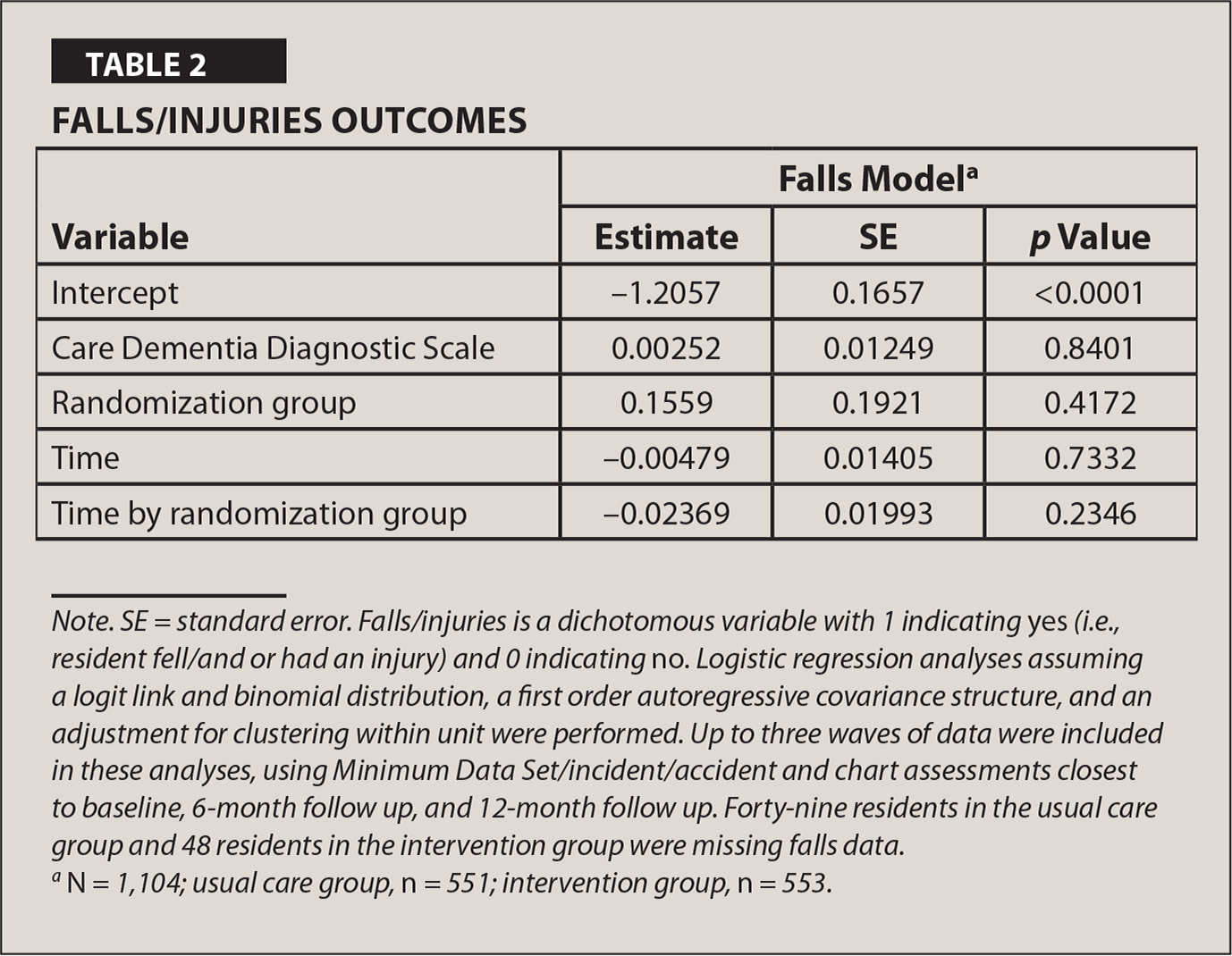 Falls/Injuries Outcomes
