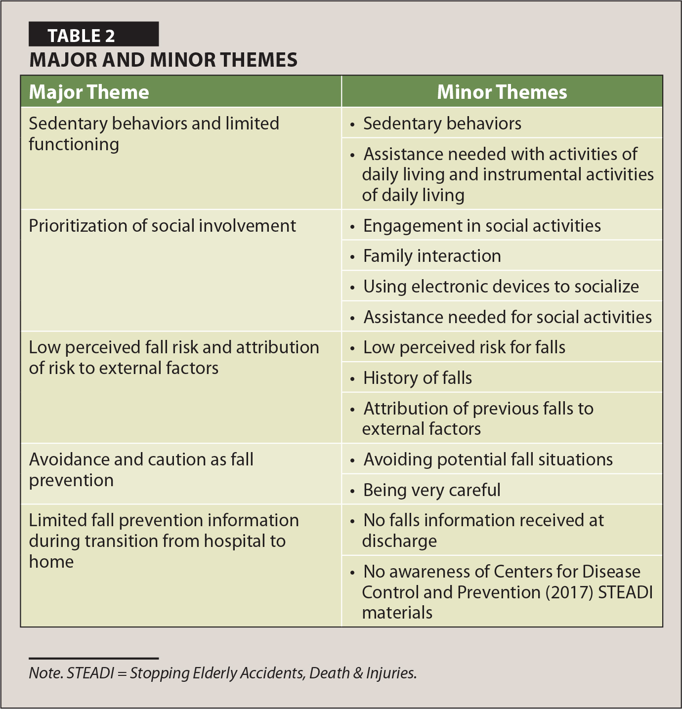 Major and Minor Themes