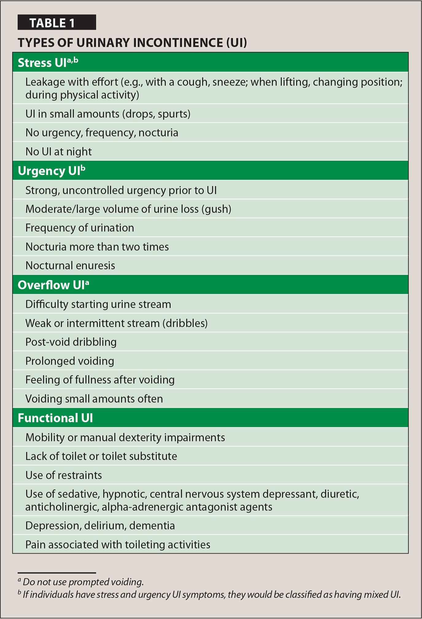 Types of Urinary Incontinence (UI)