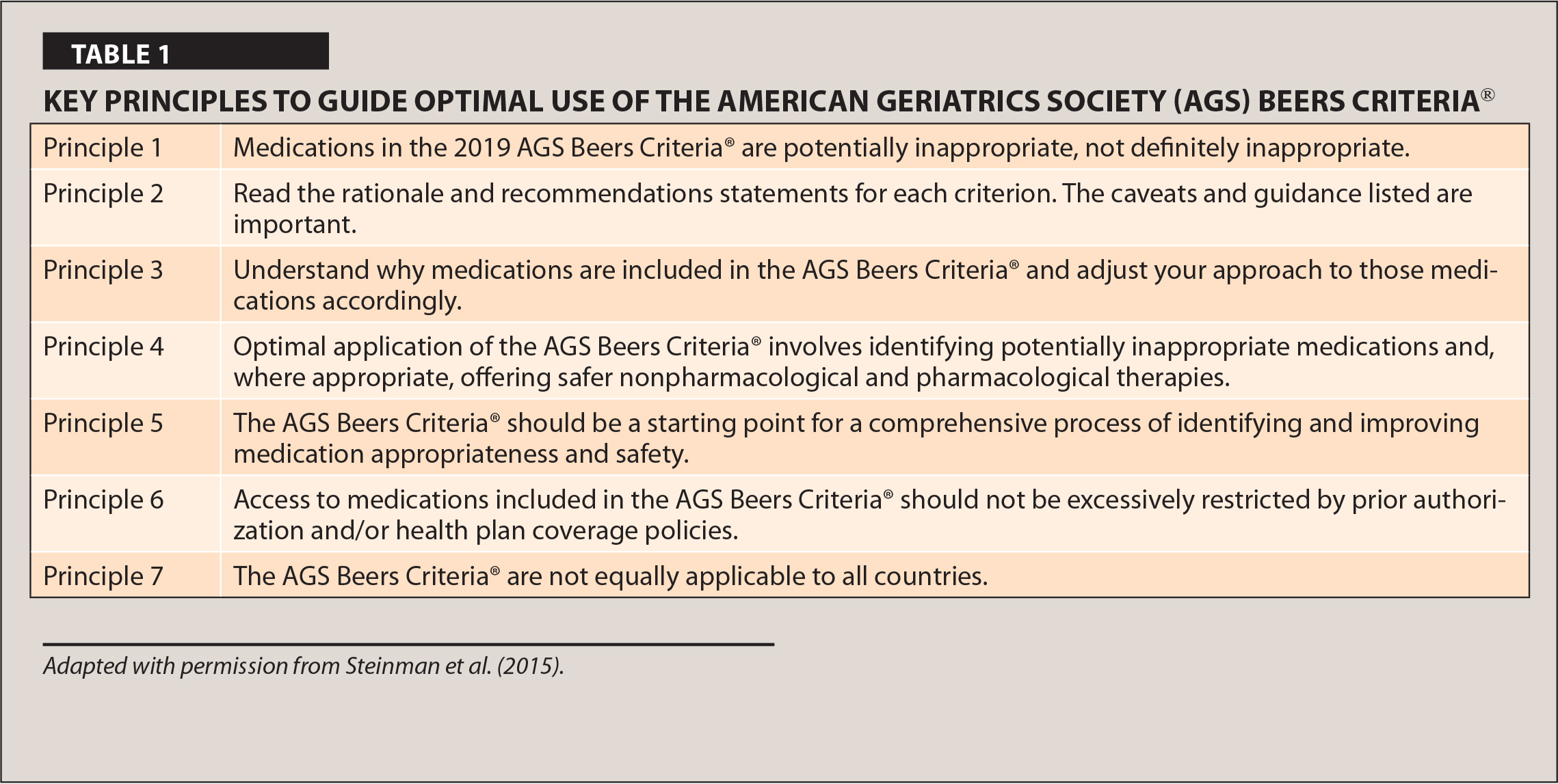 Key Principles to Guide Optimal use of the American Geriatrics Society (AGS) Beers Criteria®