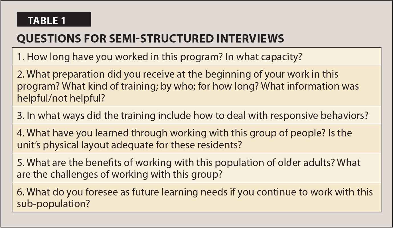 Questions for Semi-Structured Interviews