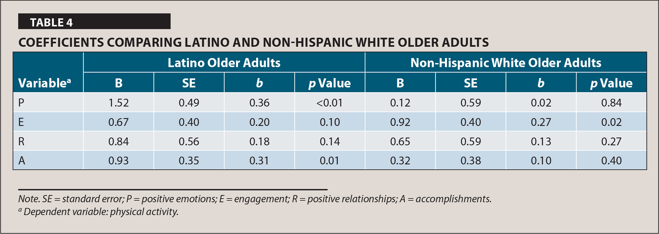 Coefficients Comparing Latino and Non-Hispanic White Older Adults