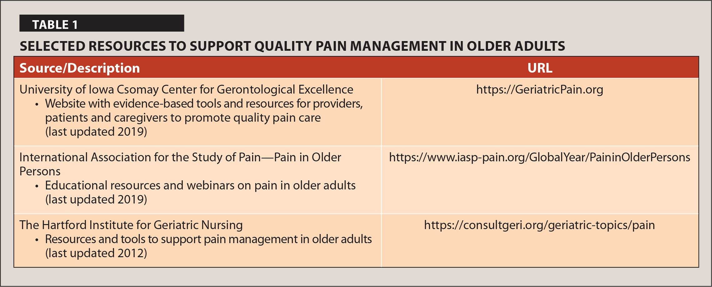 Selected Resources to Support Quality Pain Management in Older Adults