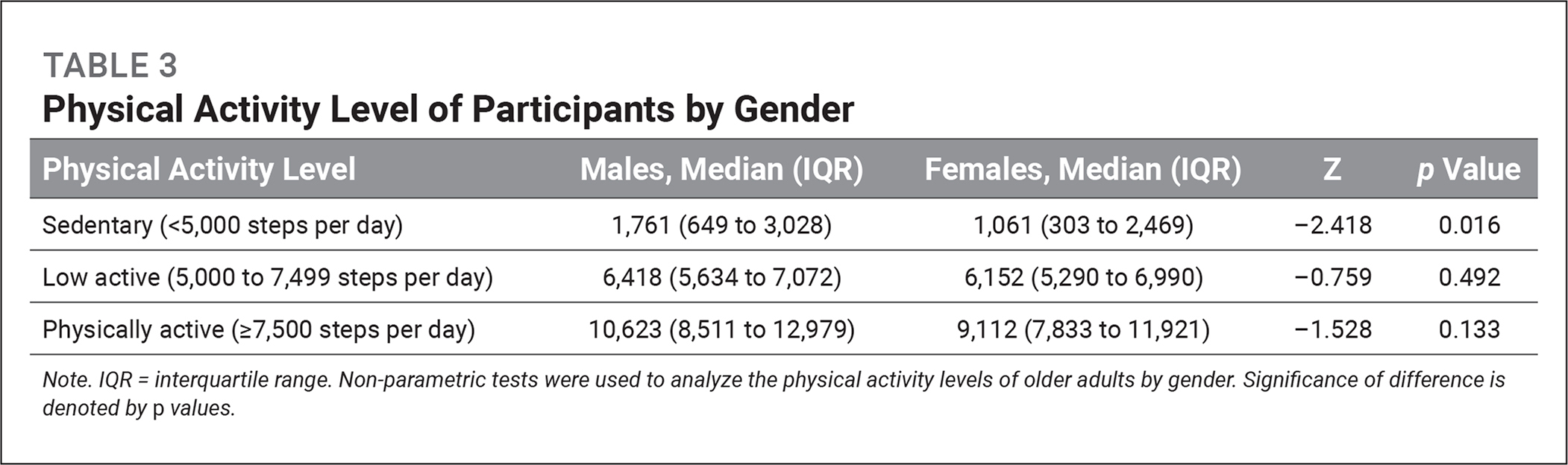 Physical Activity Level of Participants by Gender