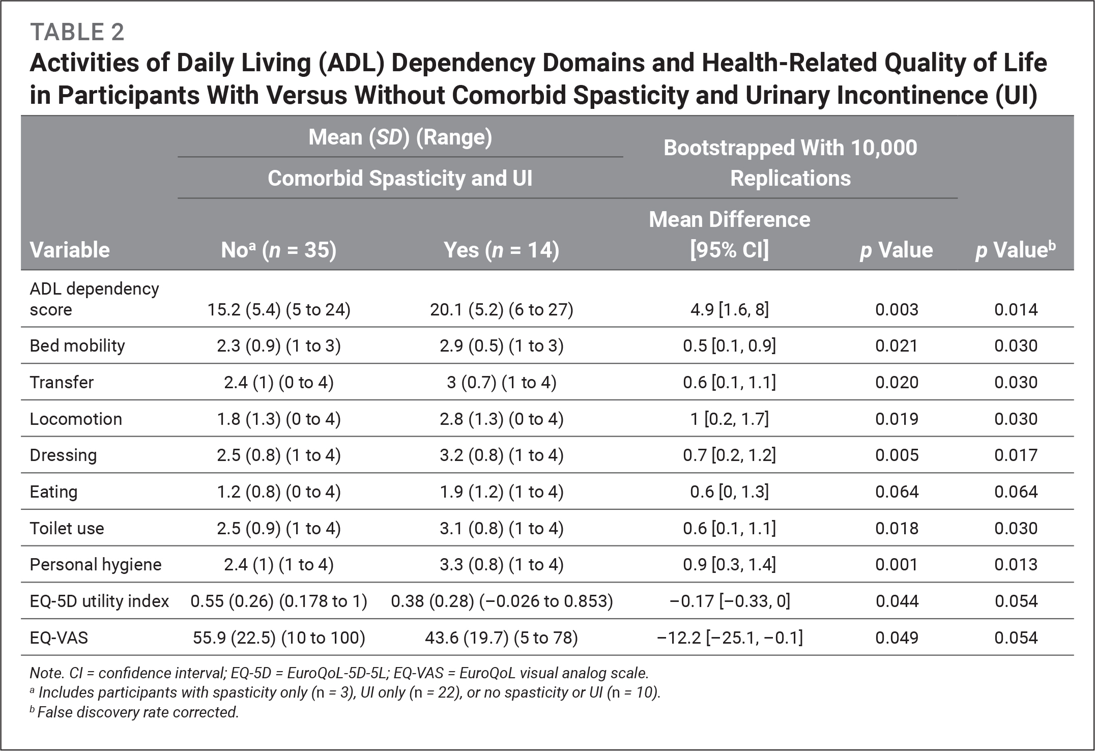 Activities of Daily Living (ADL) Dependency Domains and Health-Related Quality of Life in Participants With Versus Without Comorbid Spasticity and Urinary Incontinence (UI)