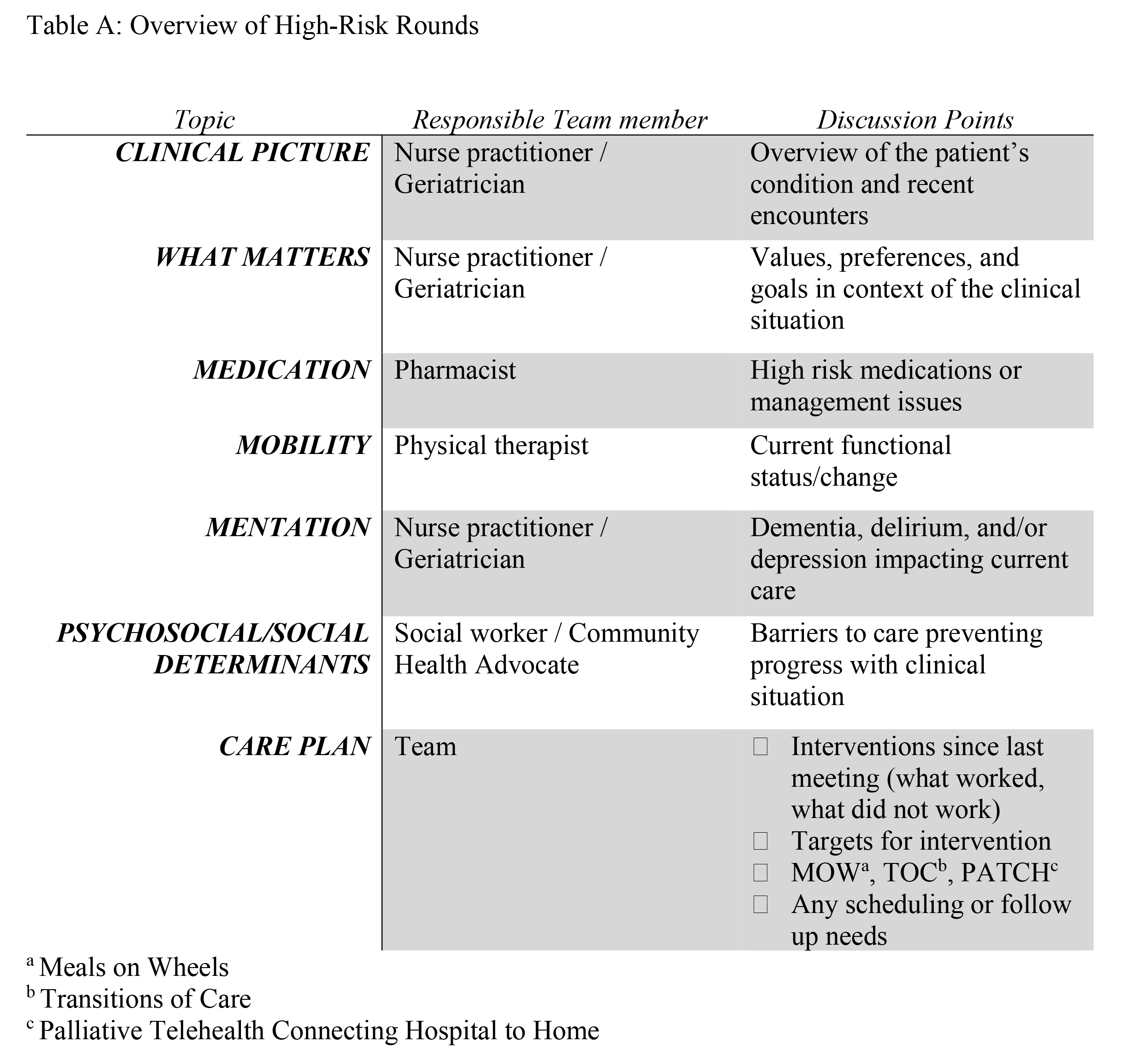 Overview of High-Risk Rounds