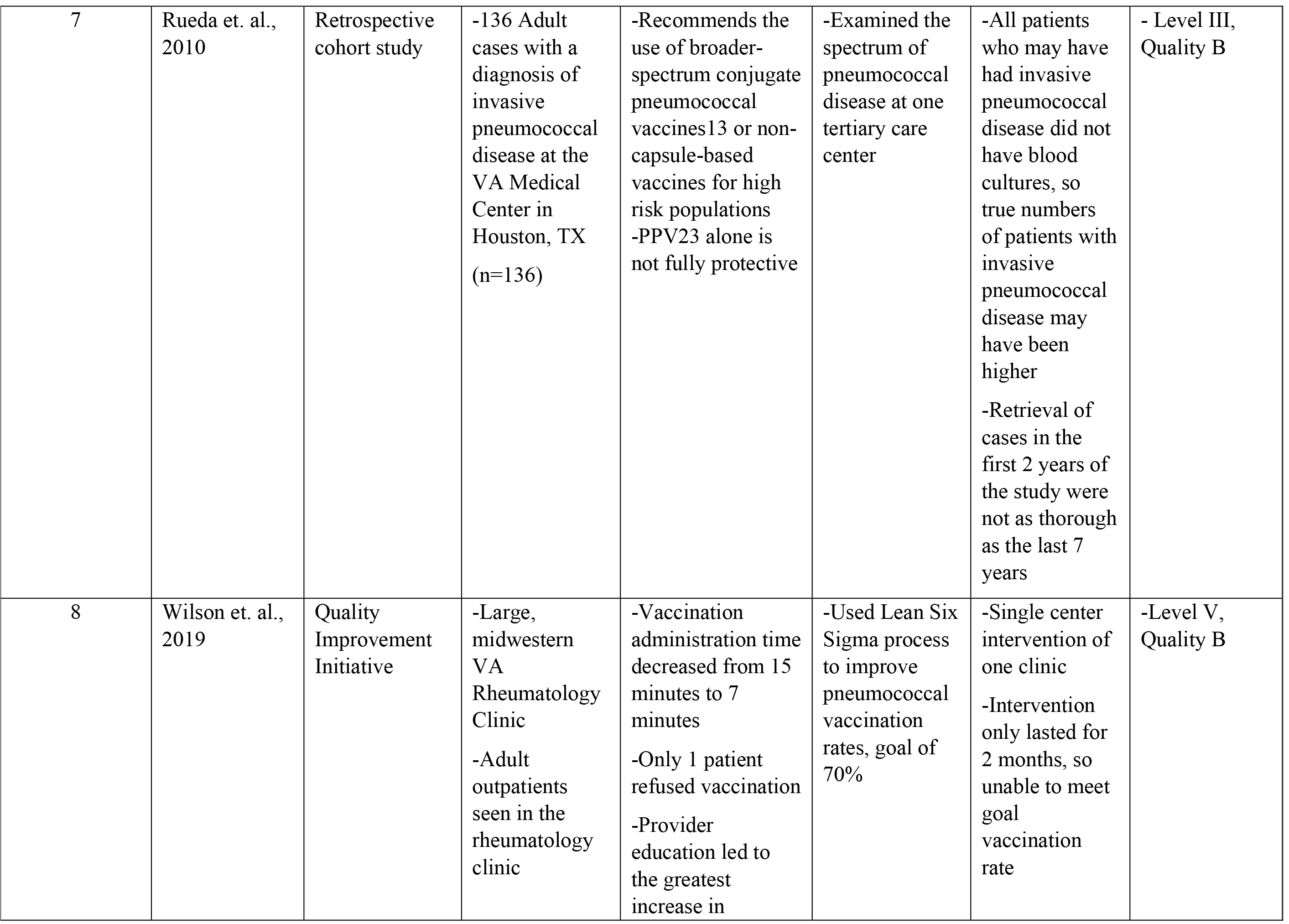Table of Evidence
