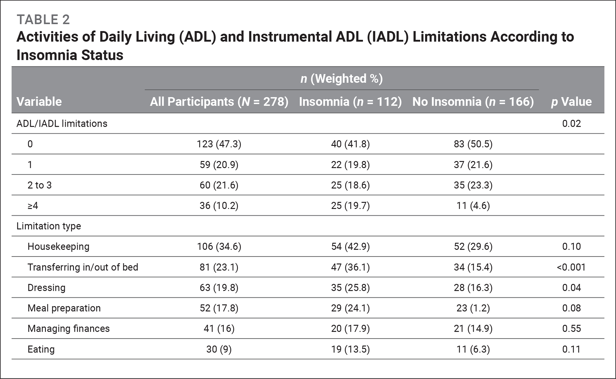Activities of Daily Living (ADL) and Instrumental ADL (IADL) Limitations According to Insomnia Status