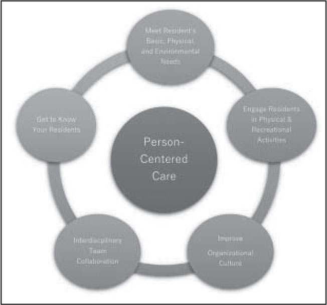 Model of person-centered care.