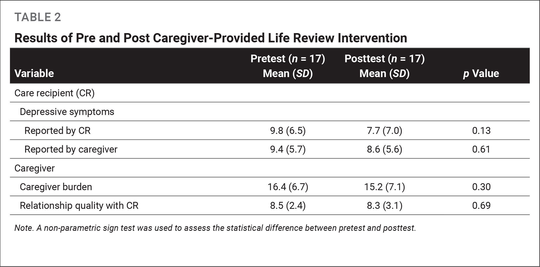 Results of Pre and Post Caregiver-Provided Life Review Intervention