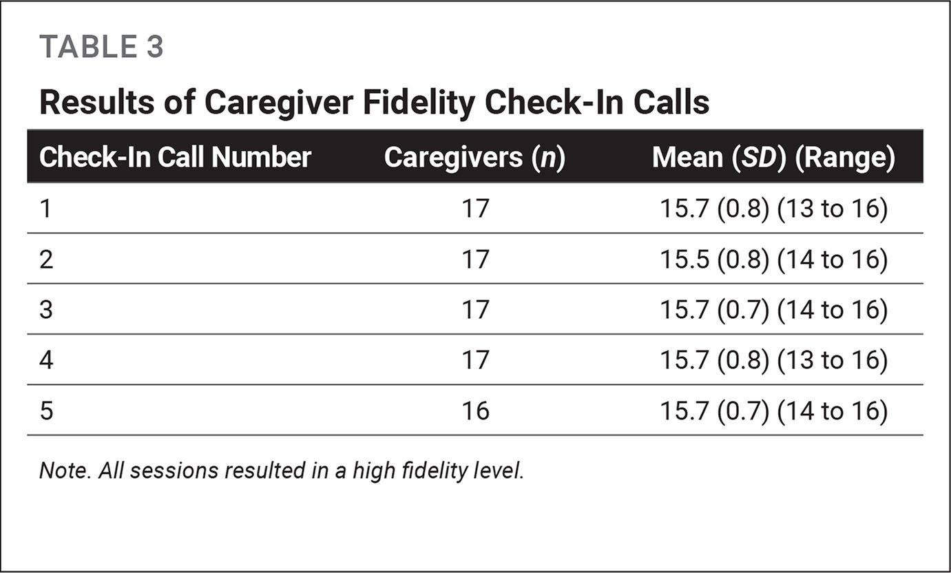 Results of Caregiver Fidelity Check-In Calls