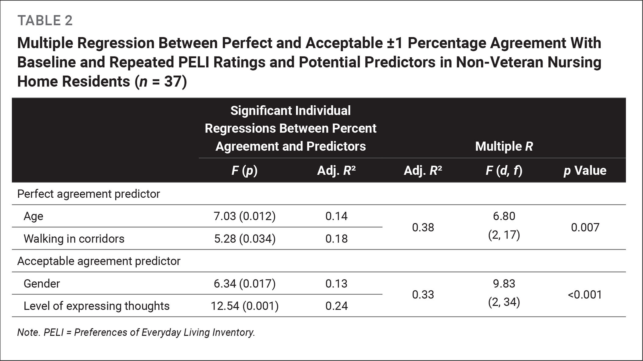 Multiple Regression Between Perfect and Acceptable ±1 Percentage Agreement With Baseline and Repeated PELI Ratings and Potential Predictors in Non-Veteran Nursing Home Residents (n = 37)