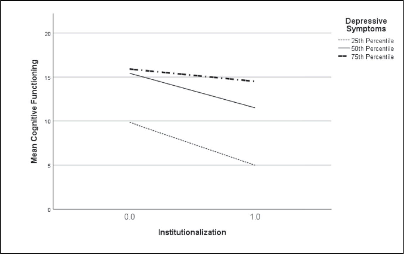The relationship between cognitive functioning, depressive symptoms, and institutionalization over time.