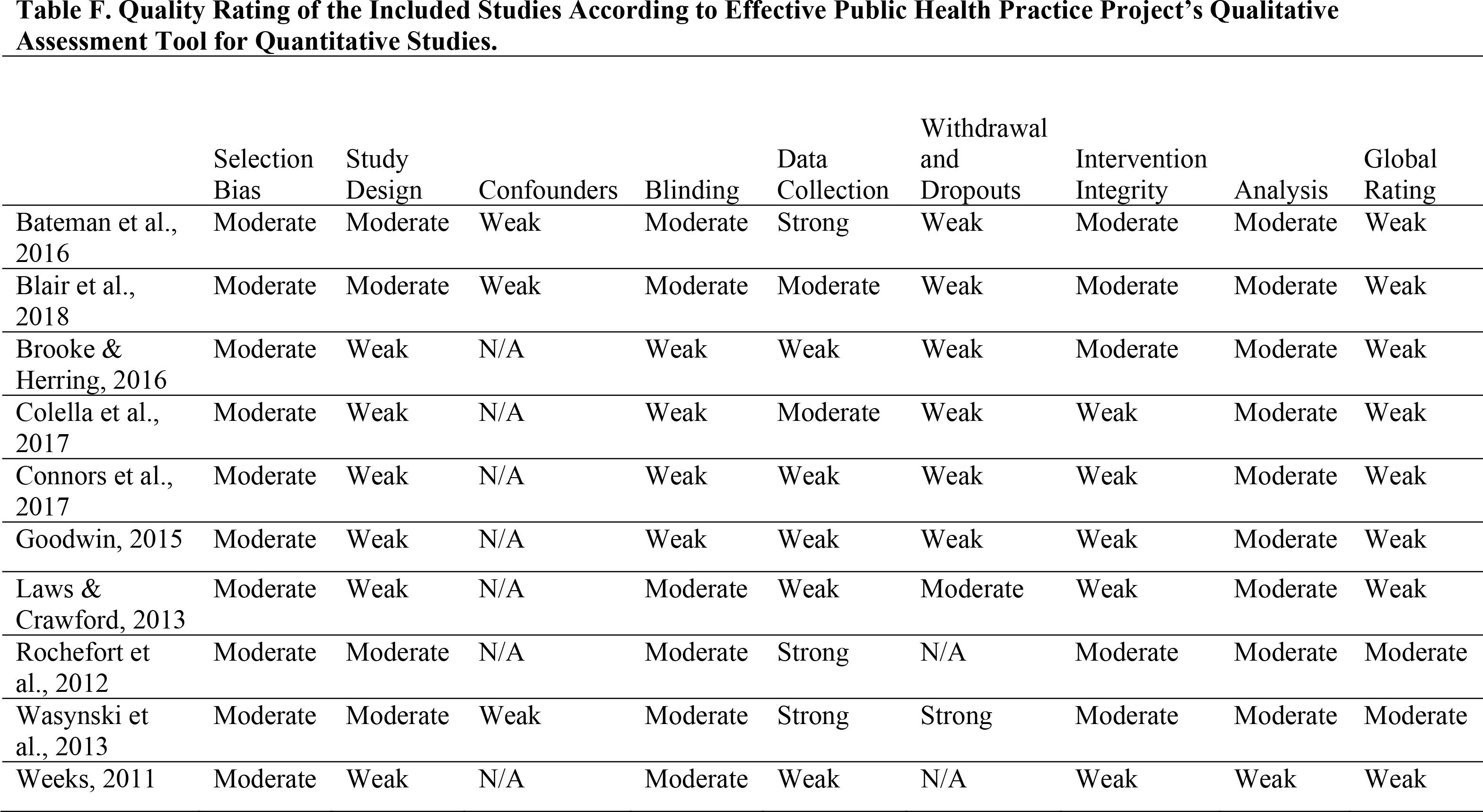 Quality Rating of the Included Studies According to Effective Public Health Practice Project's Qualitative Assessment Tool for Quantitative Studies.