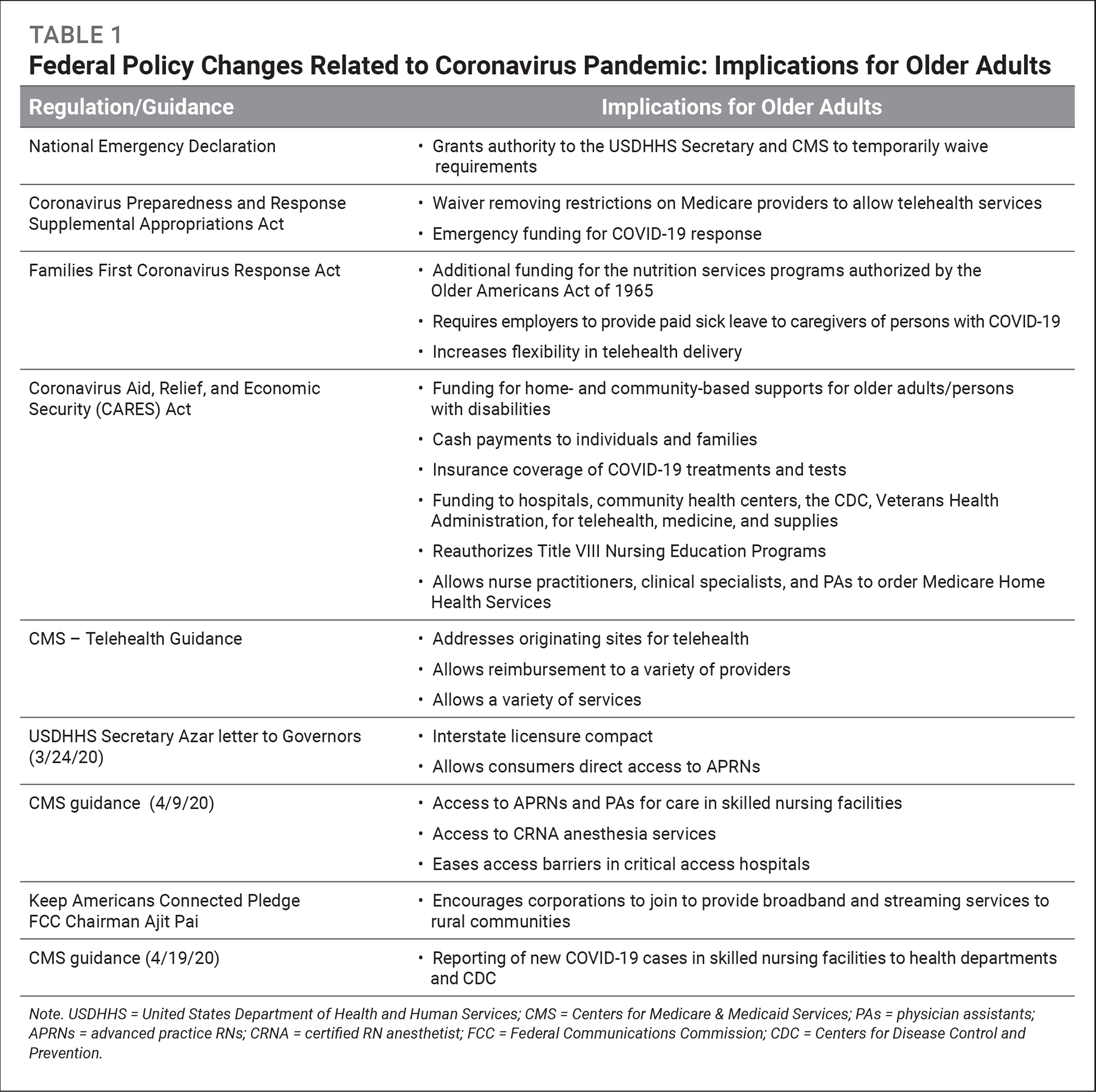 Federal Policy Changes Related to Coronavirus Pandemic: Implications for Older Adults