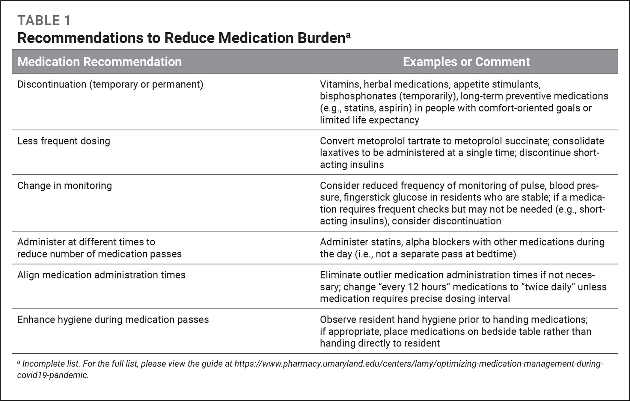 Recommendations to Reduce Medication Burdena
