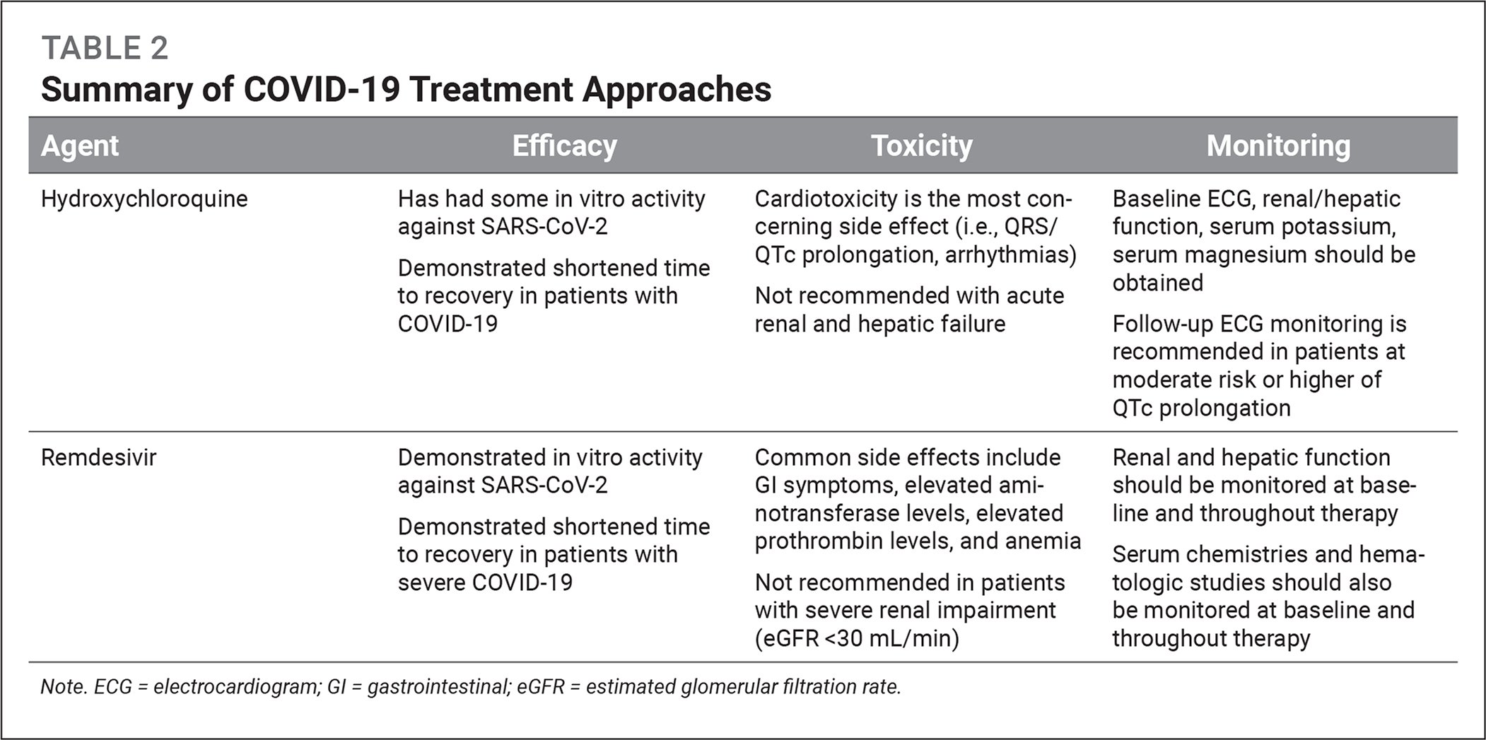 Summary of COVID-19 Treatment Approaches