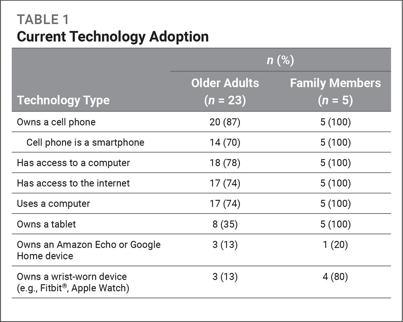 Current Technology Adoption