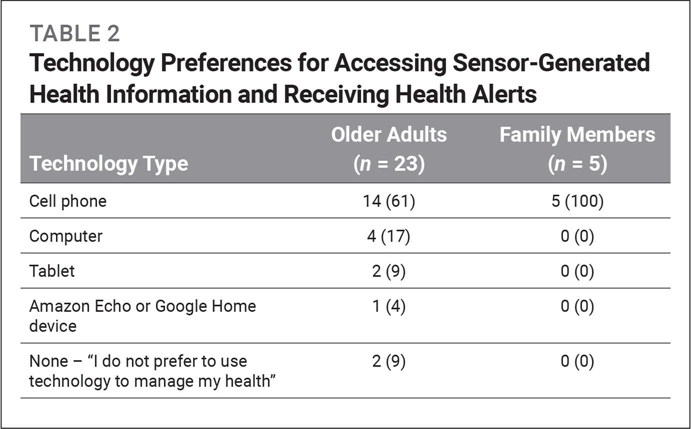 Technology Preferences for Accessing Sensor-Generated Health Information and Receiving Health Alerts