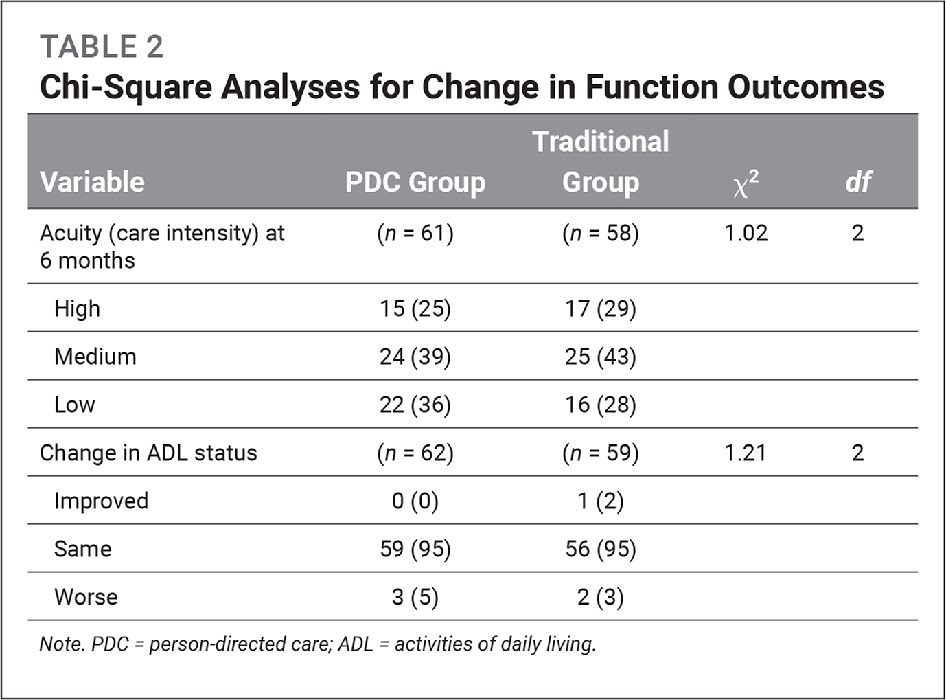 Chi-Square Analyses for Change in Function Outcomes