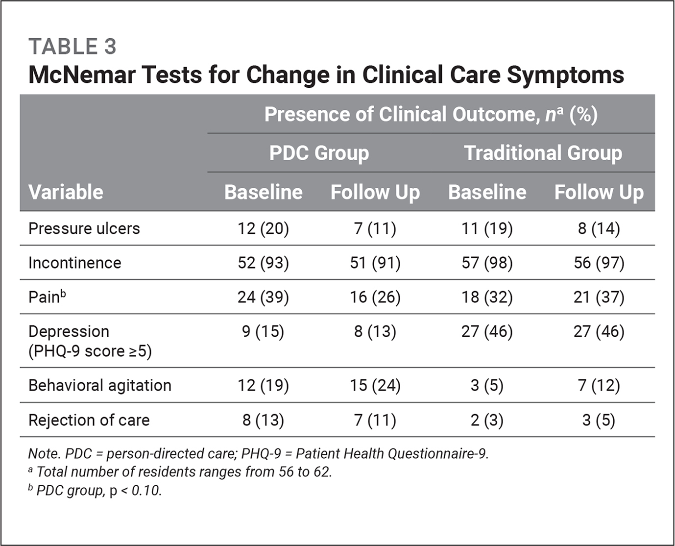 McNemar Tests for Change in Clinical Care Symptoms