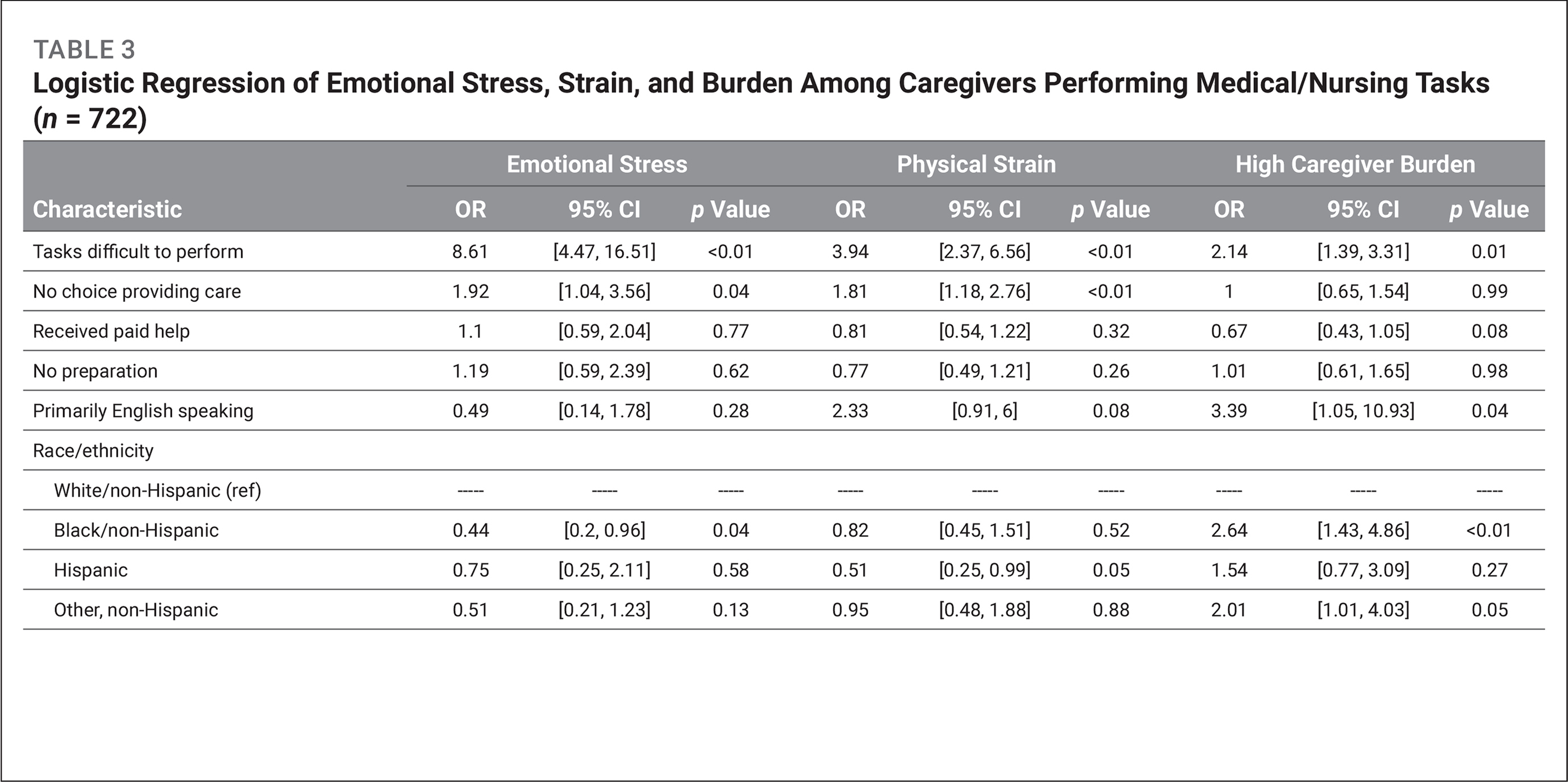 Logistic Regression of Emotional Stress, Strain, and Burden Among Caregivers Performing Medical/Nursing Tasks (n = 722)
