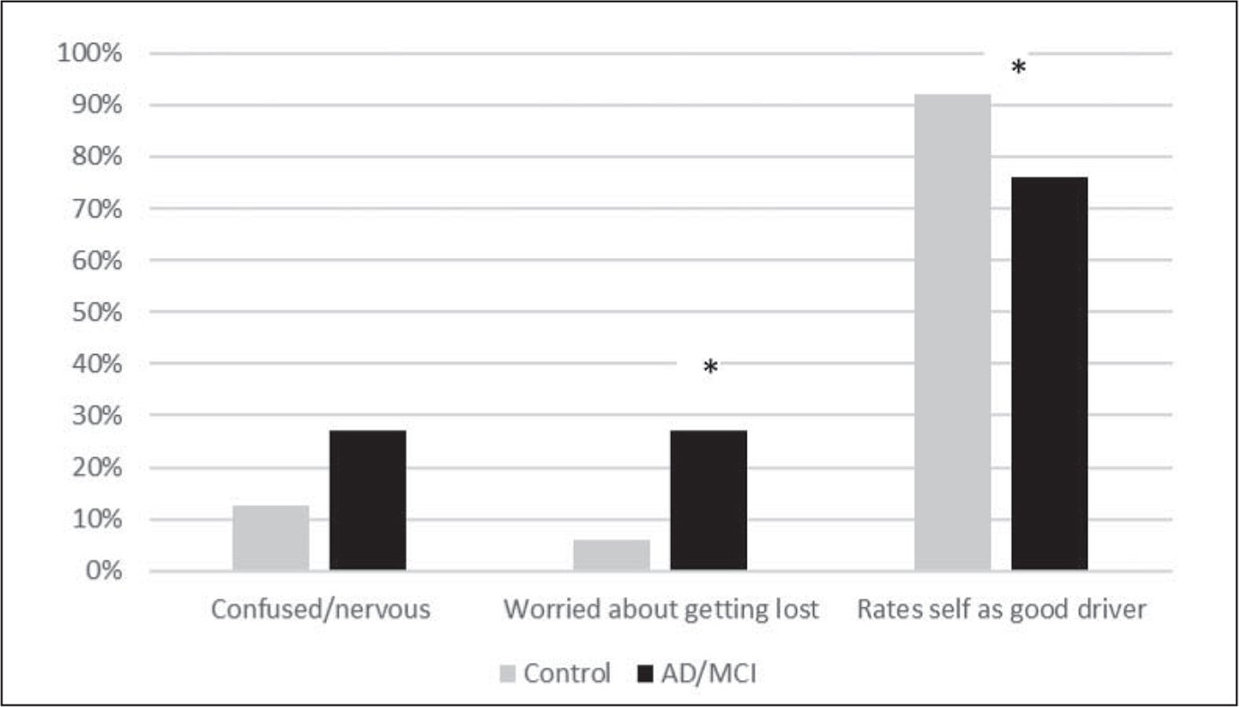 Comparison of self-awareness of driving ability between groups.Note. AD = Alzheimer's disease; MCI = mild cognitive impairment. Chi-square or Fisher's exact test used; * p < 0.05.