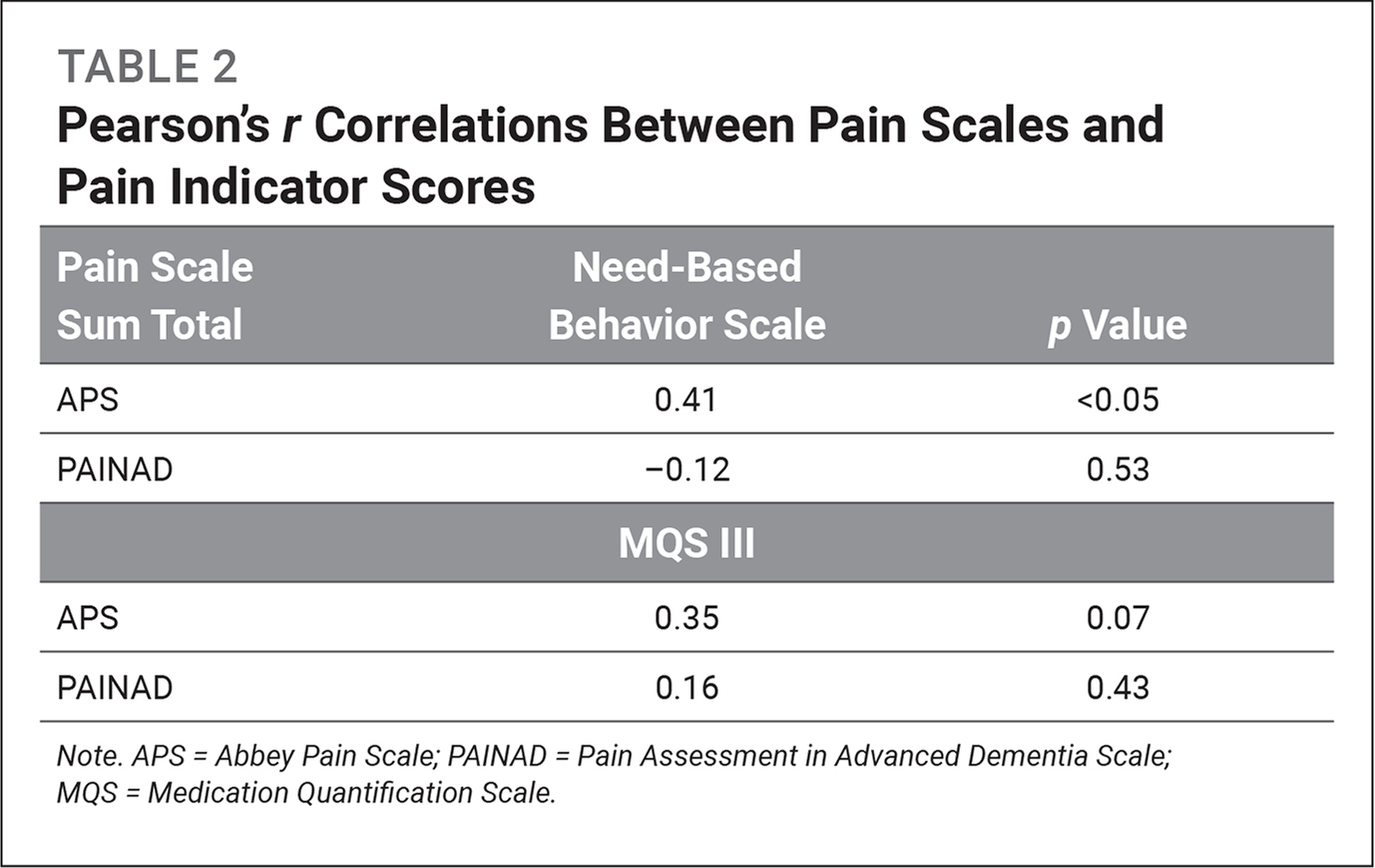 Pearson's r Correlations Between Pain Scales and Pain Indicator Scores
